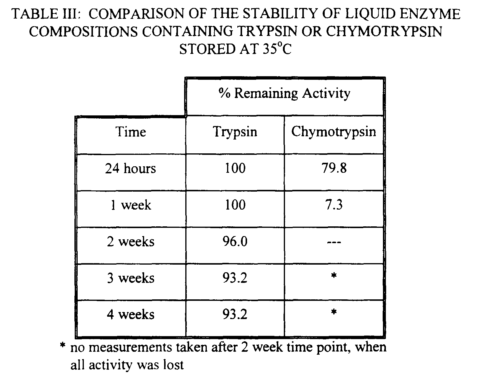 Trypsin Stability At Room Temperature
