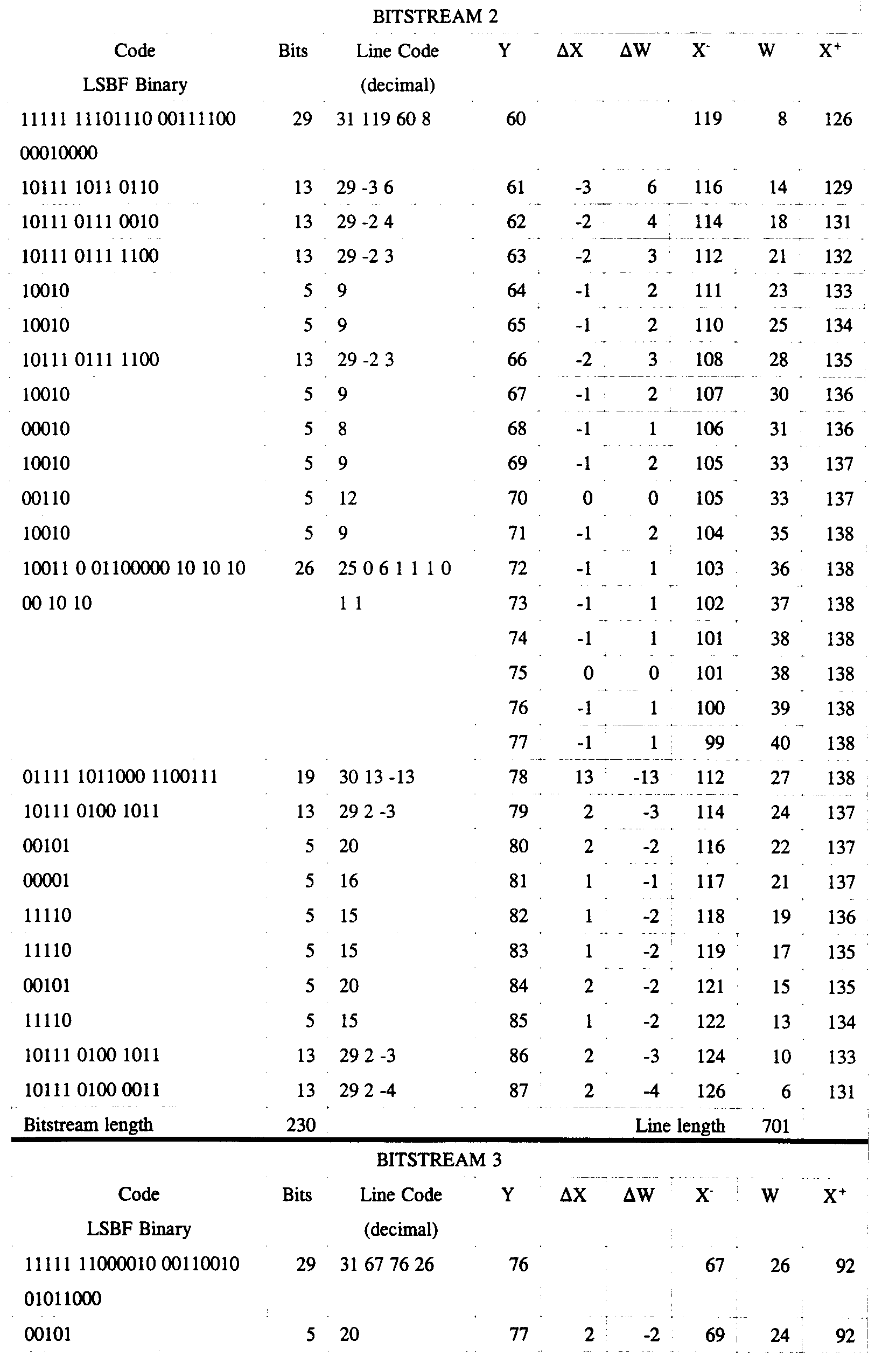 Ep0837427a1 loss less compression and decompression of bitmaps as shown in the above table the first four bits are taken to be the number of bitstreams in the file and in the example have a value of three therefore biocorpaavc