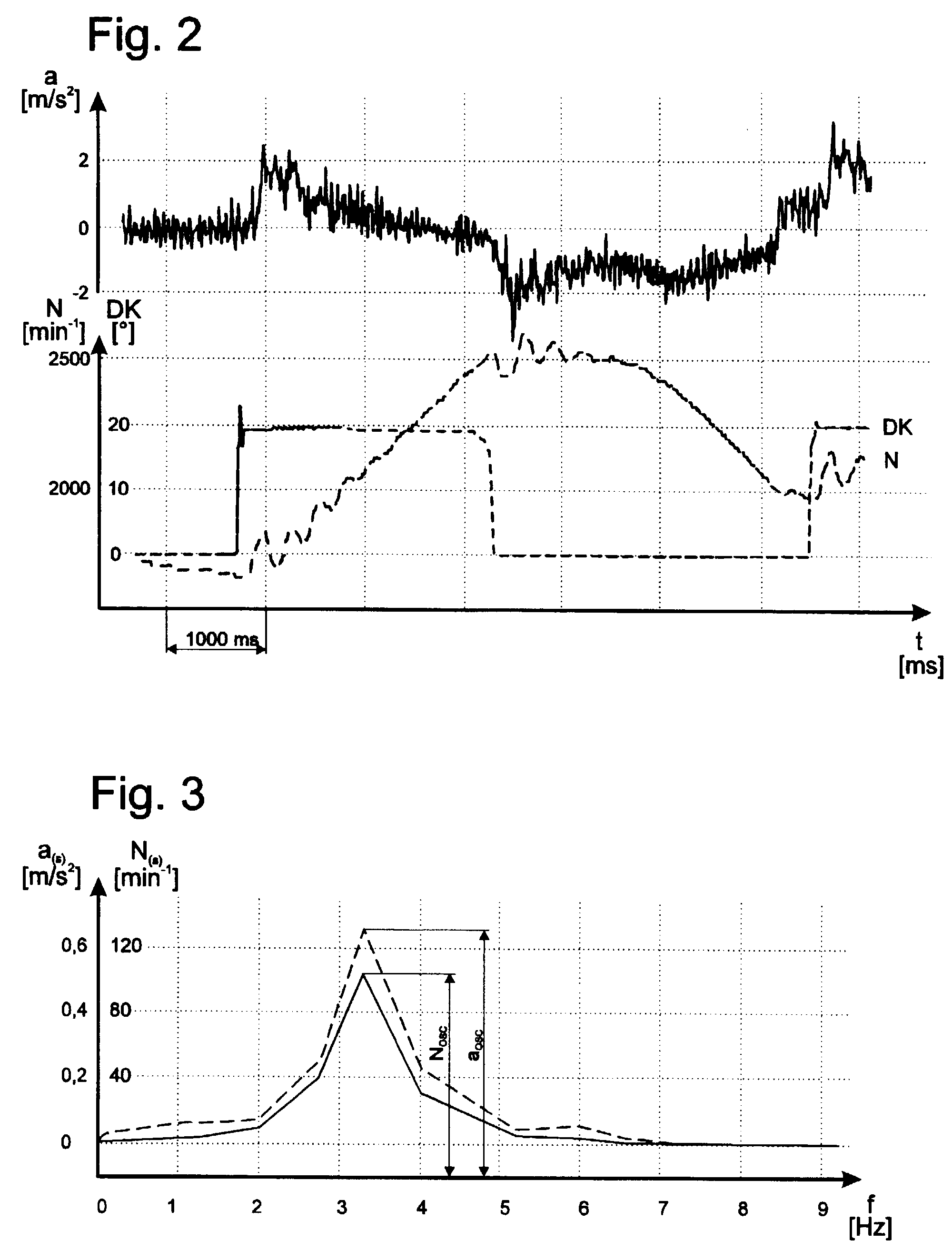 Patent EP0846945A2 - Procedure for analysing the driving behaviour ...