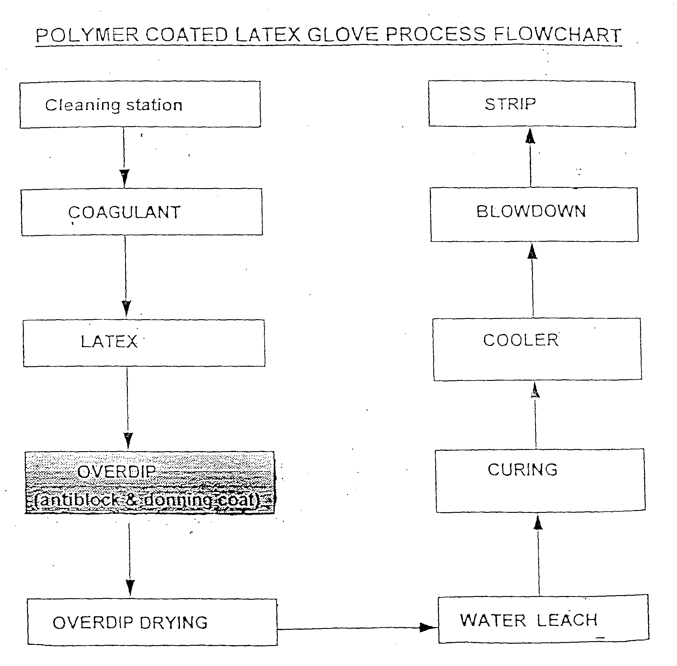 Ep0906731a2 powder free medical glove and manufacture thereof figure 00040001 as illustrated in the flow chart nvjuhfo Images