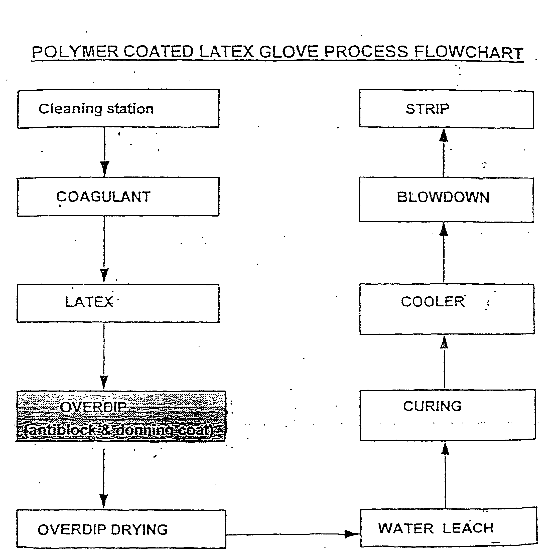 Ep0906731b1 powder free medical glove and manufacture thereof as illustrated in the flow chart 1 firstly a clean glove form which is the mould is immersed into a coagulant solution the solution contains the latex nvjuhfo Images
