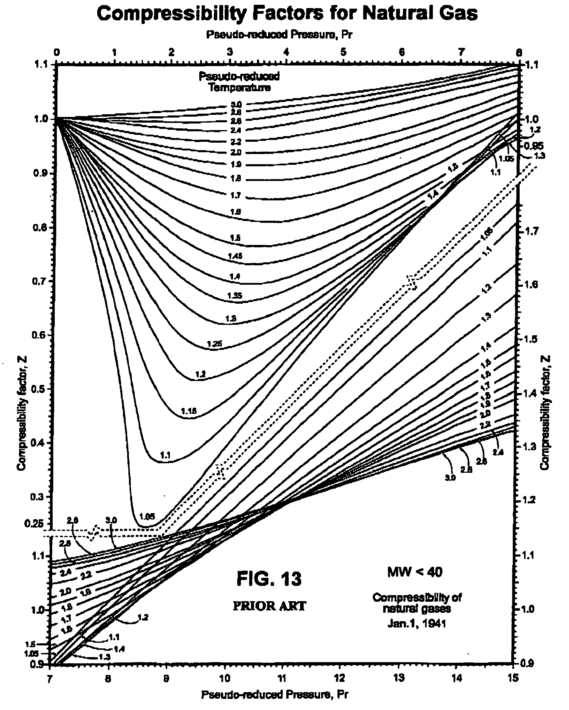compressibility factor graph. patent drawing compressibility factor graph i