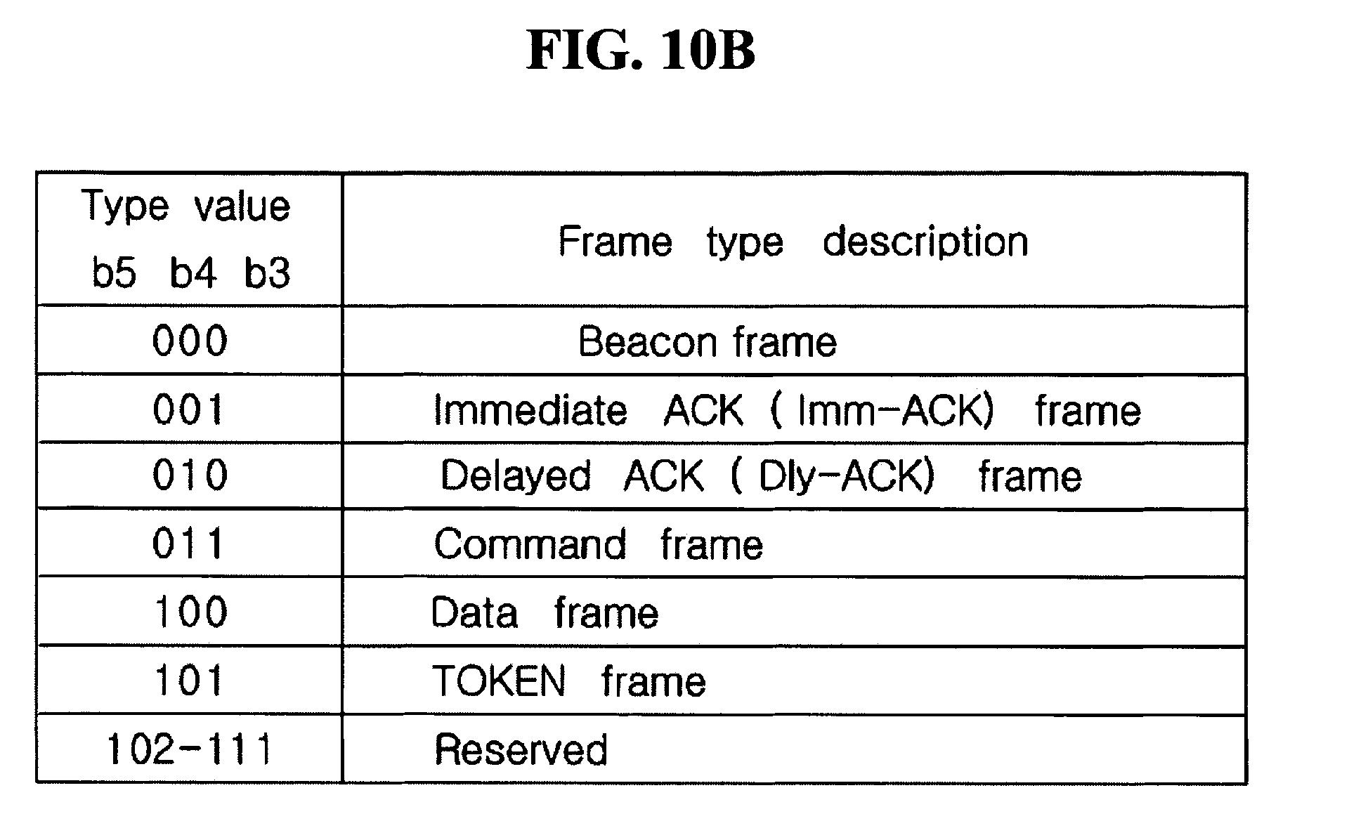 patent ep1528733a2 verfahren zum austausch von daten zwischen ger ten in einem drathlosen. Black Bedroom Furniture Sets. Home Design Ideas