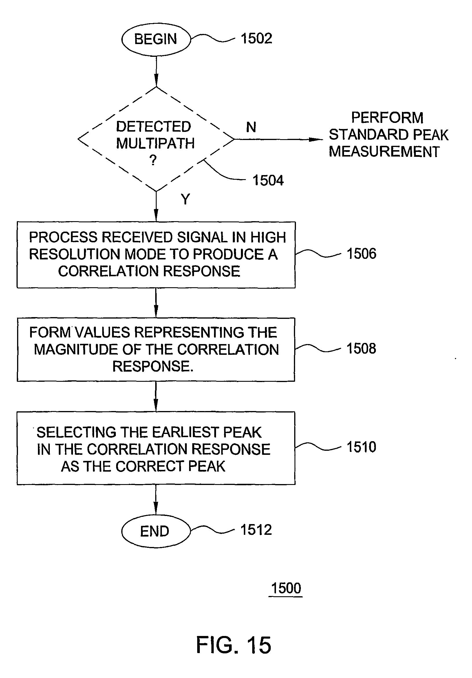 patent ep1529224b1 verfahren und vorrichtung zur durchf hrung einer signalkorrelation in. Black Bedroom Furniture Sets. Home Design Ideas