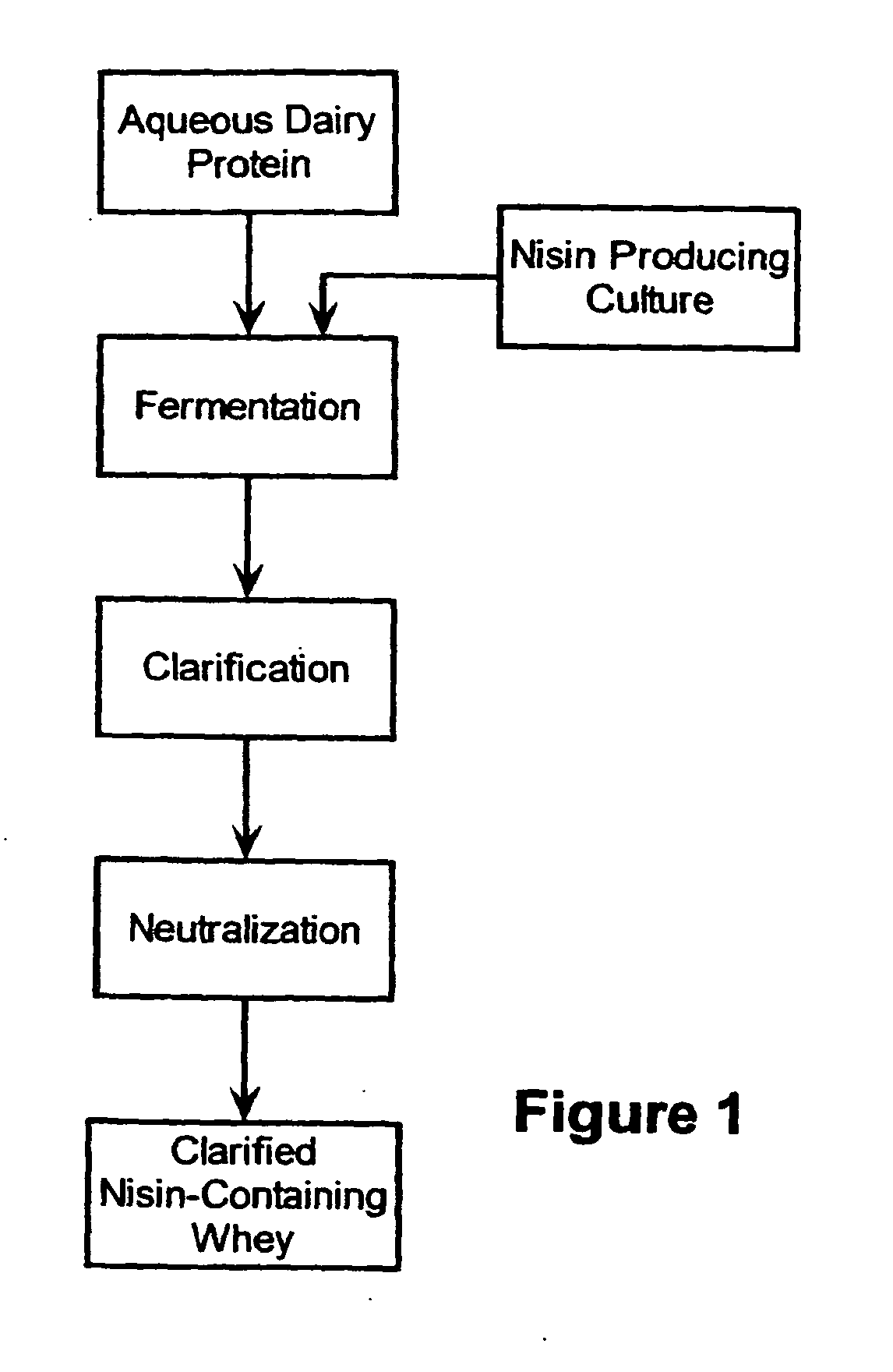 How cheese is made flowchart create a flowchart patent drawing flow chart nvjuhfo Choice Image