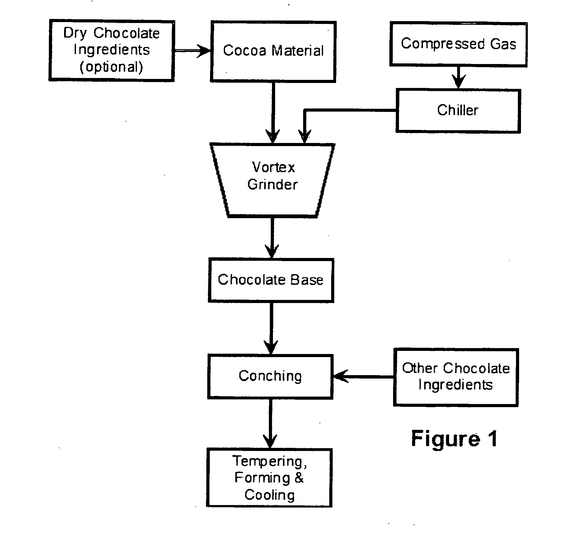 cake manufacturing process flow chart pdf