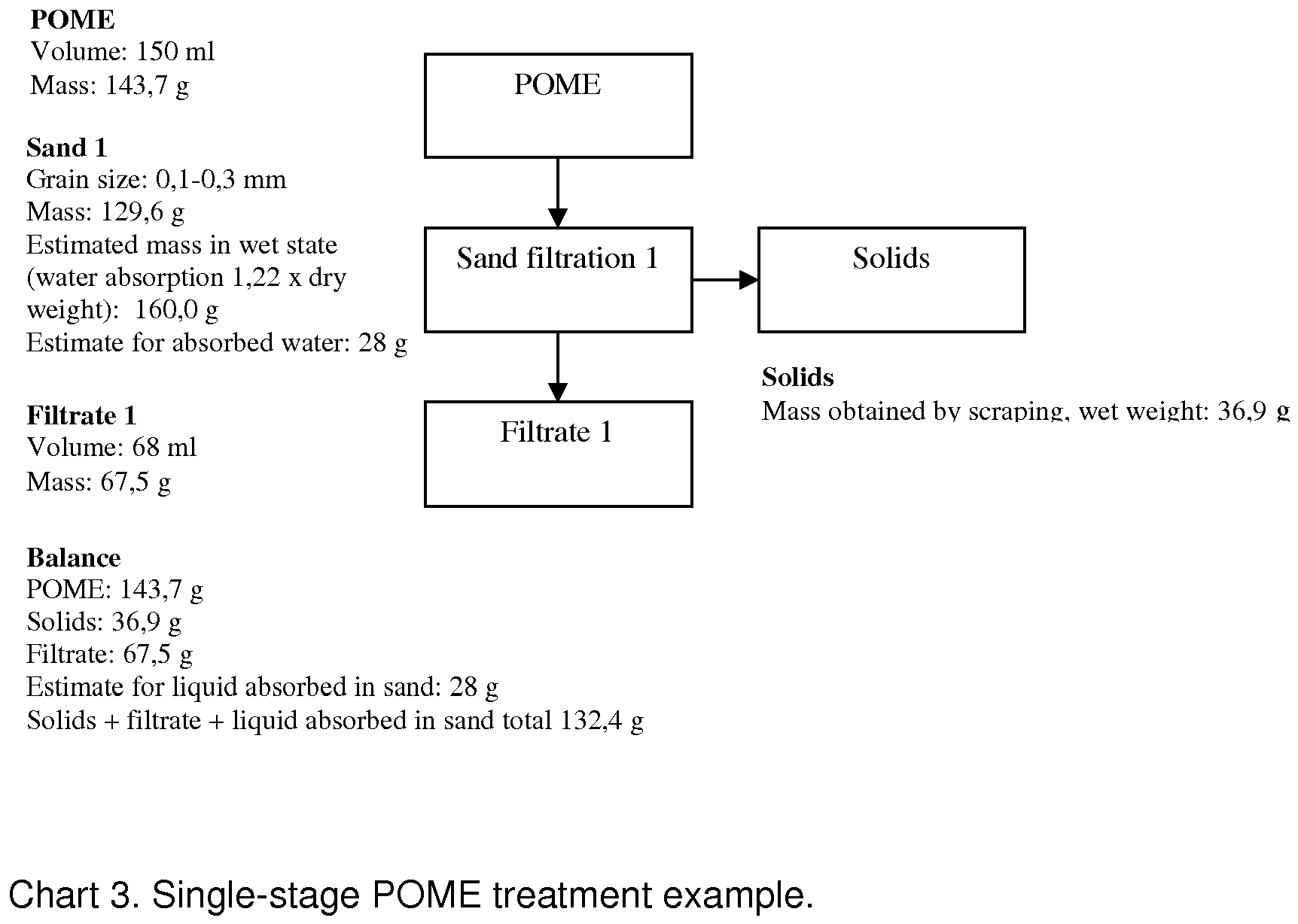 Ep2489276a1 oil recovery method google patents pome filtration was based on the single stage sand filtration of pome the obtained fractions being solids and filtrate as shown in the attached chart nvjuhfo Image collections