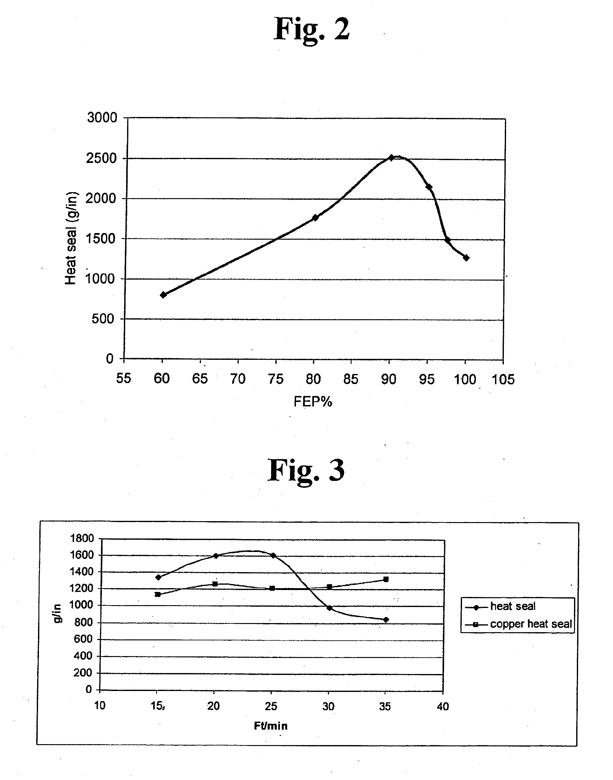 Patent Ep2503558a1 Polyimides And Fluoropolymer Bonding