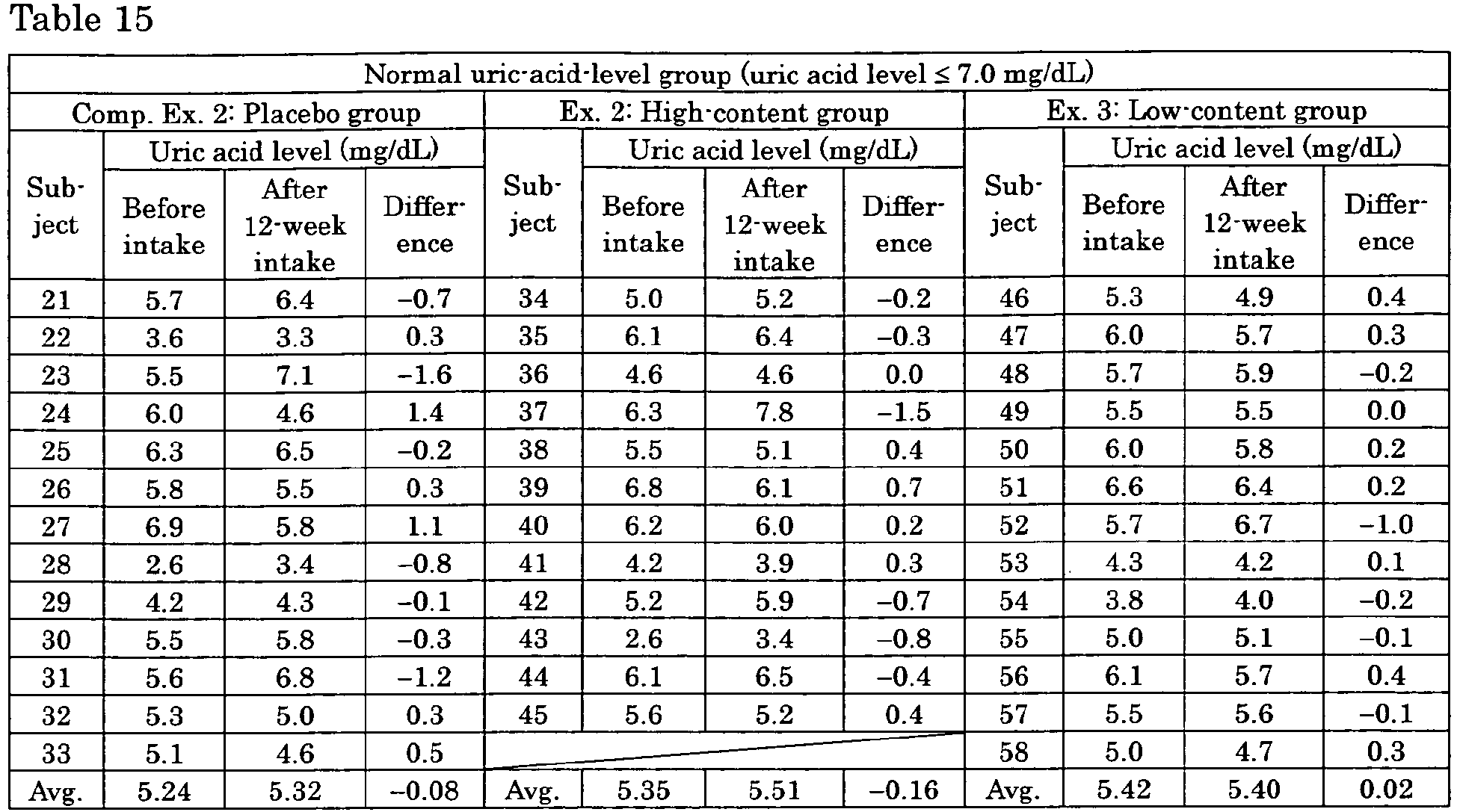 Diet chart for elevated uric acid levels