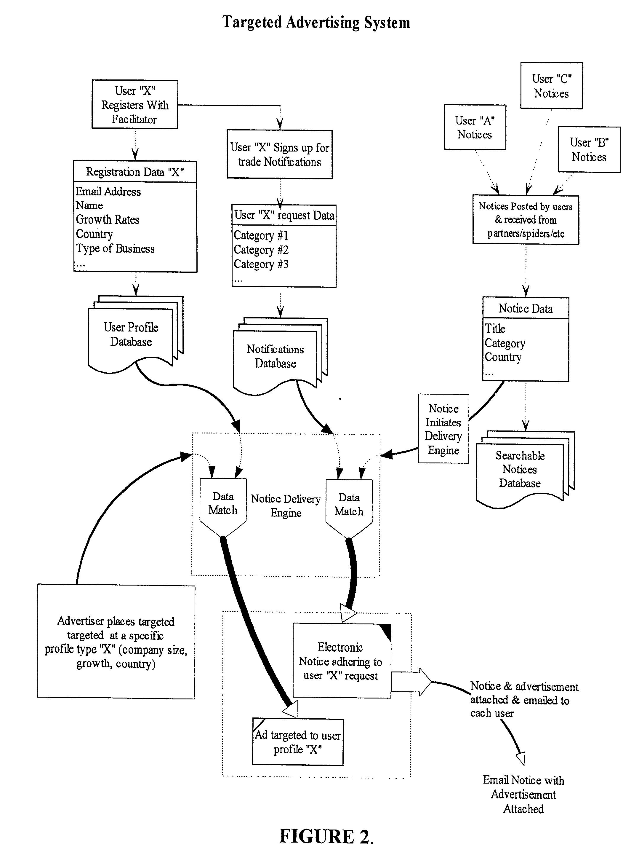 Google trader system email