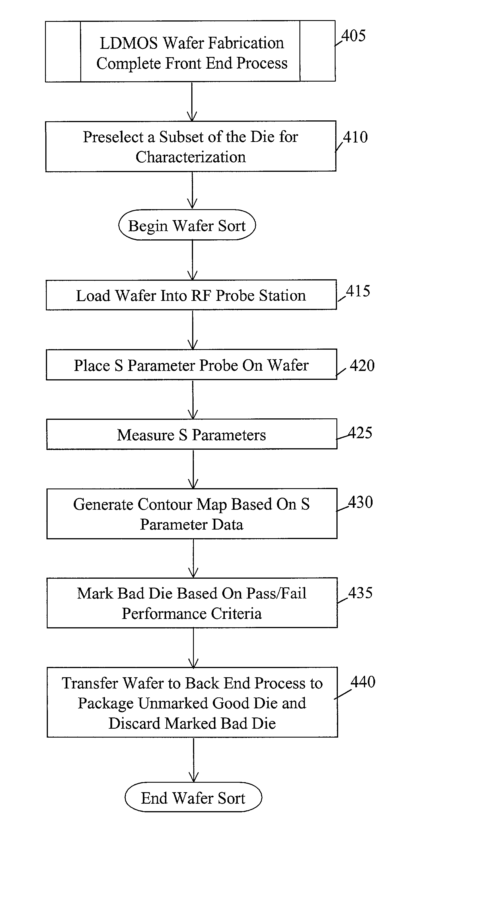 Patent US20020113613 - Characterizing semiconductor wafers with ...