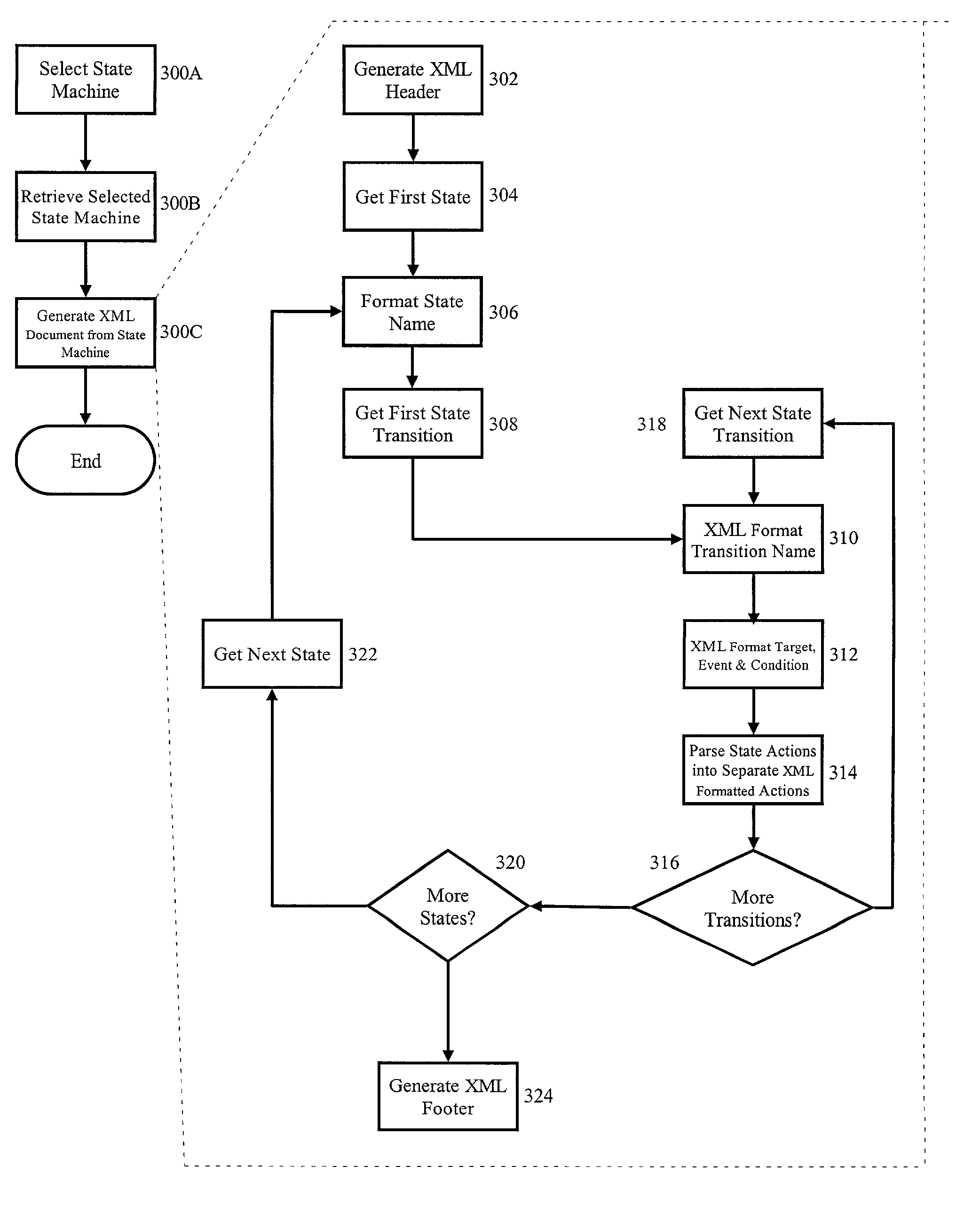 Patent Us20030014439 Defining A Markup Language Representation For Additionally Uml State Machine Diagram On Tool Diagrams Specified Chart Images4 Drawing