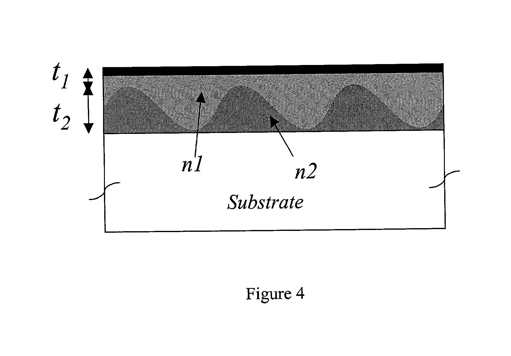 Techniques of sample preraration for