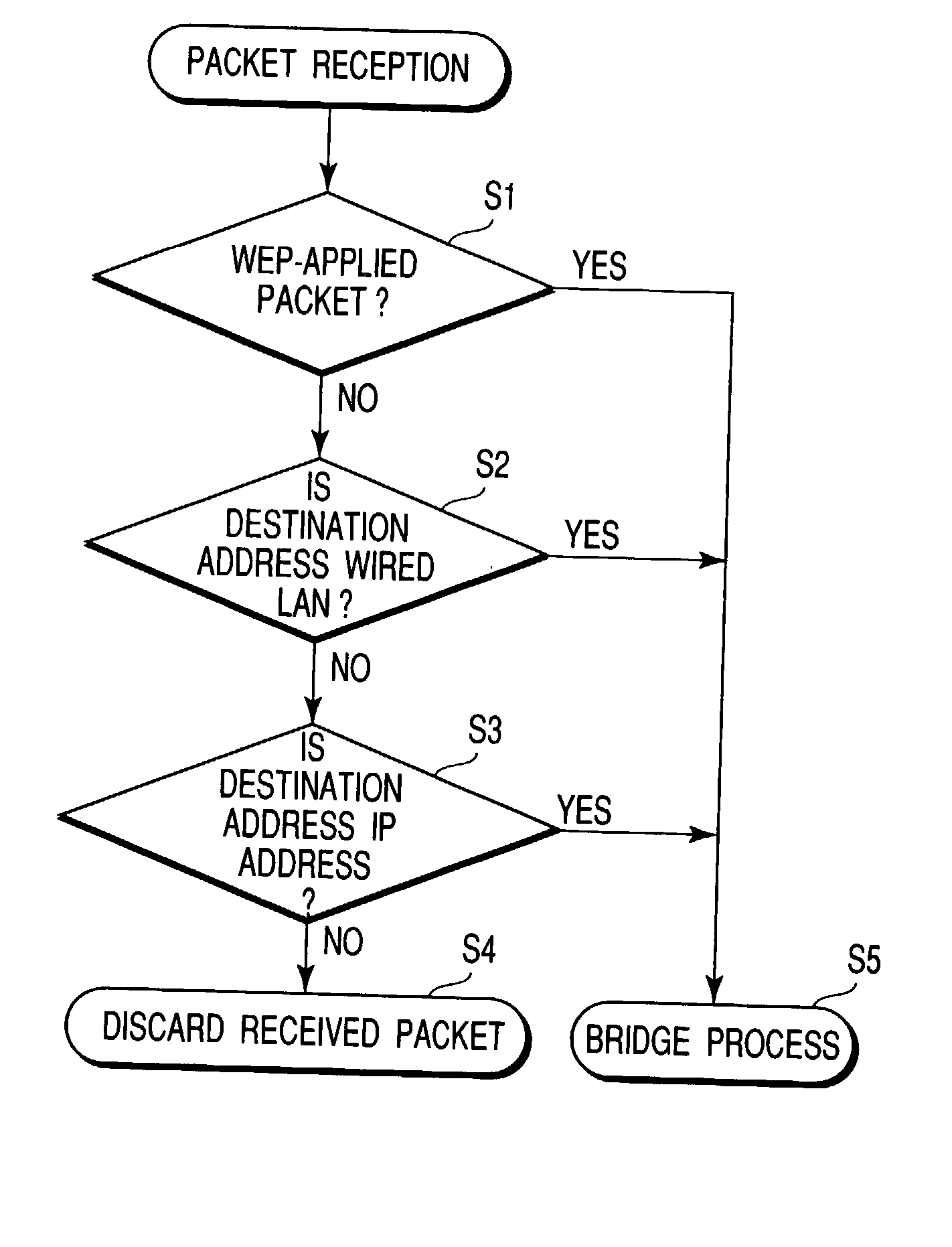 Logical Wired Network Diagram Wiring Diagrams Instructions Us20030051132 Electronic Device With Relay Function Basic
