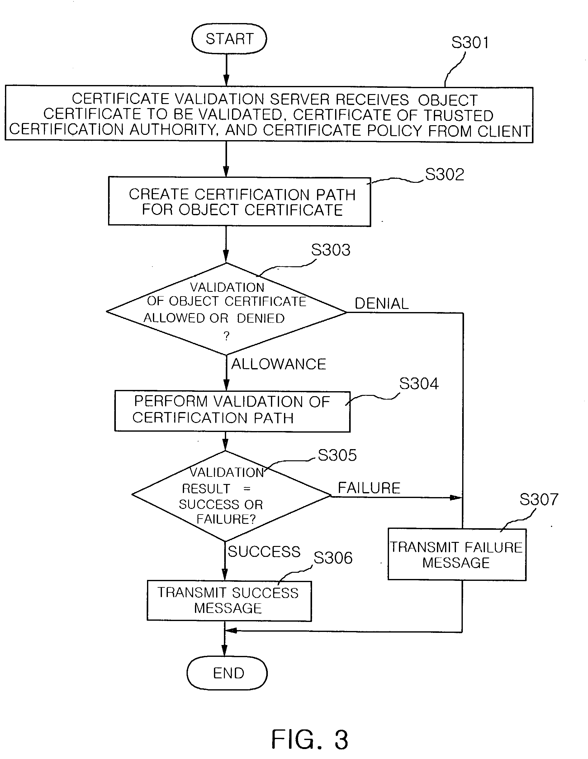 Patent Us20040030888 Method Of Validating Certificate By