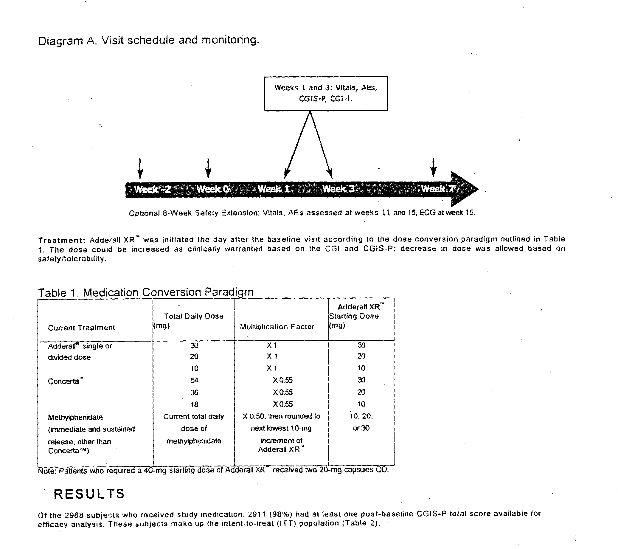 Dosage conversion for adhd medications - nermairololi