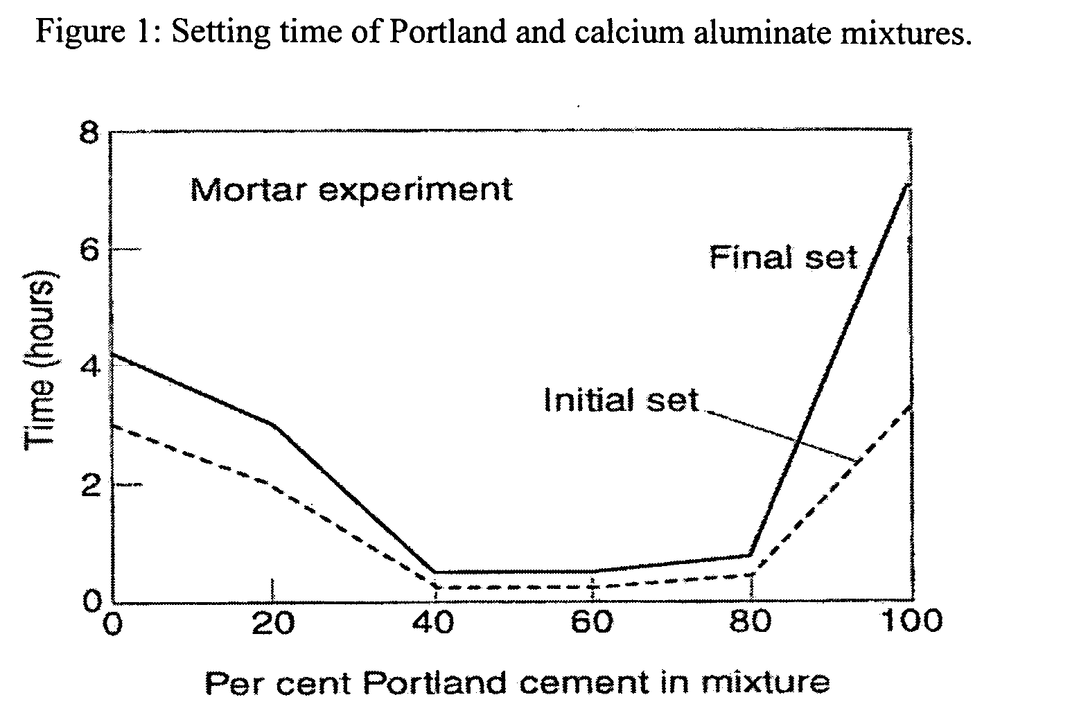 Cement Setting Time : Patent us  dental material google patentsuche