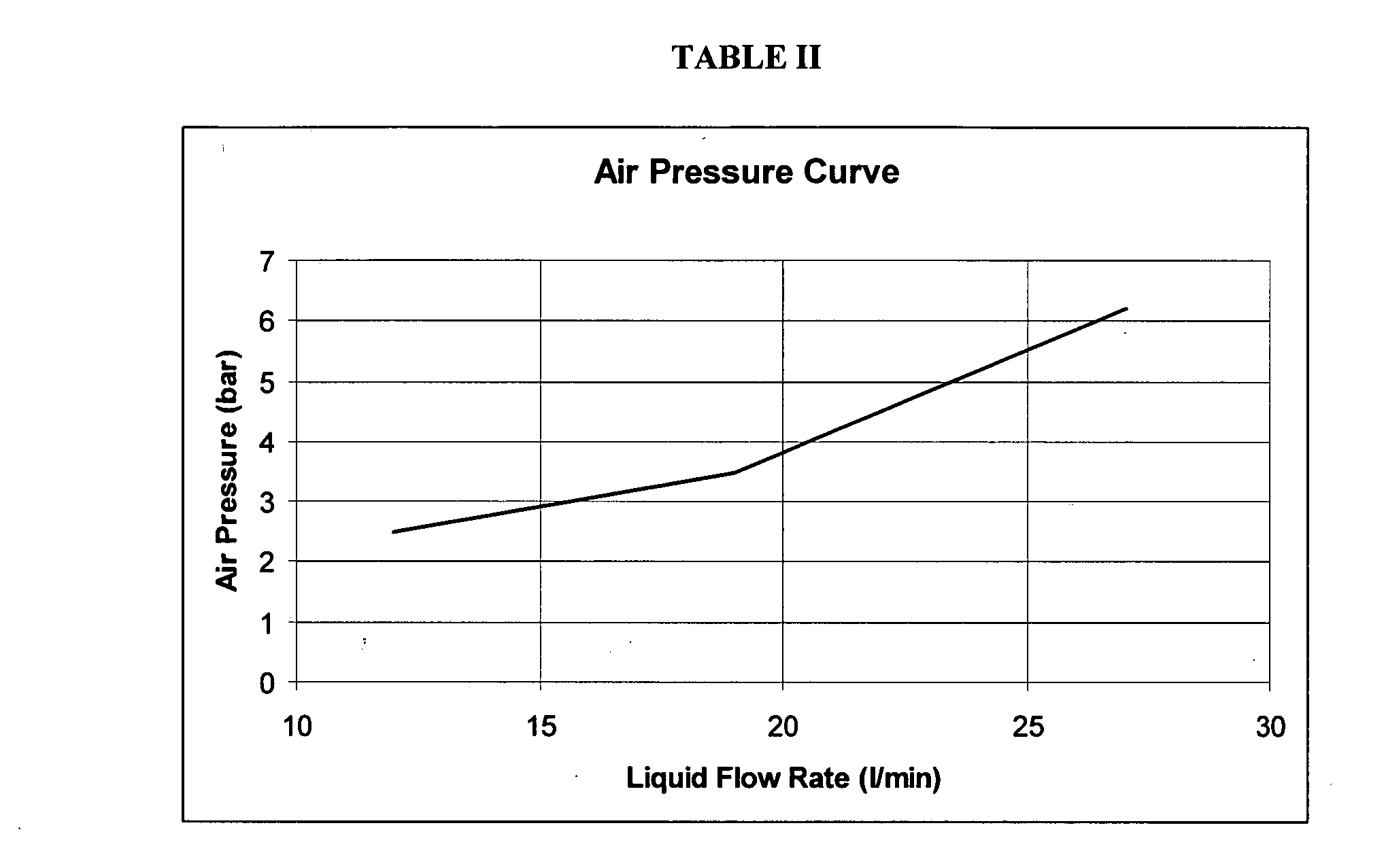 air pressure and flow rate relationship to time