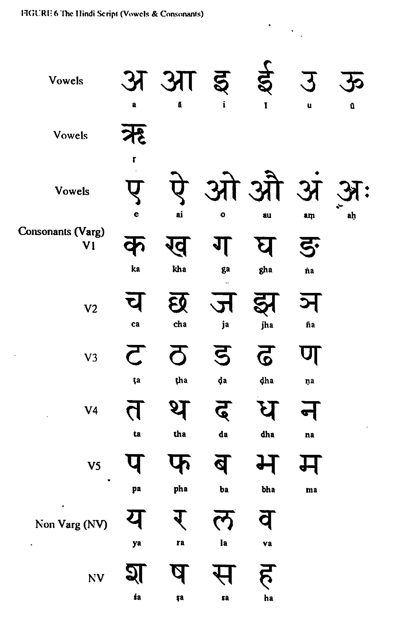 Patent Us20050017955 User Friendly Brahmi Derived Hindi Keyboard