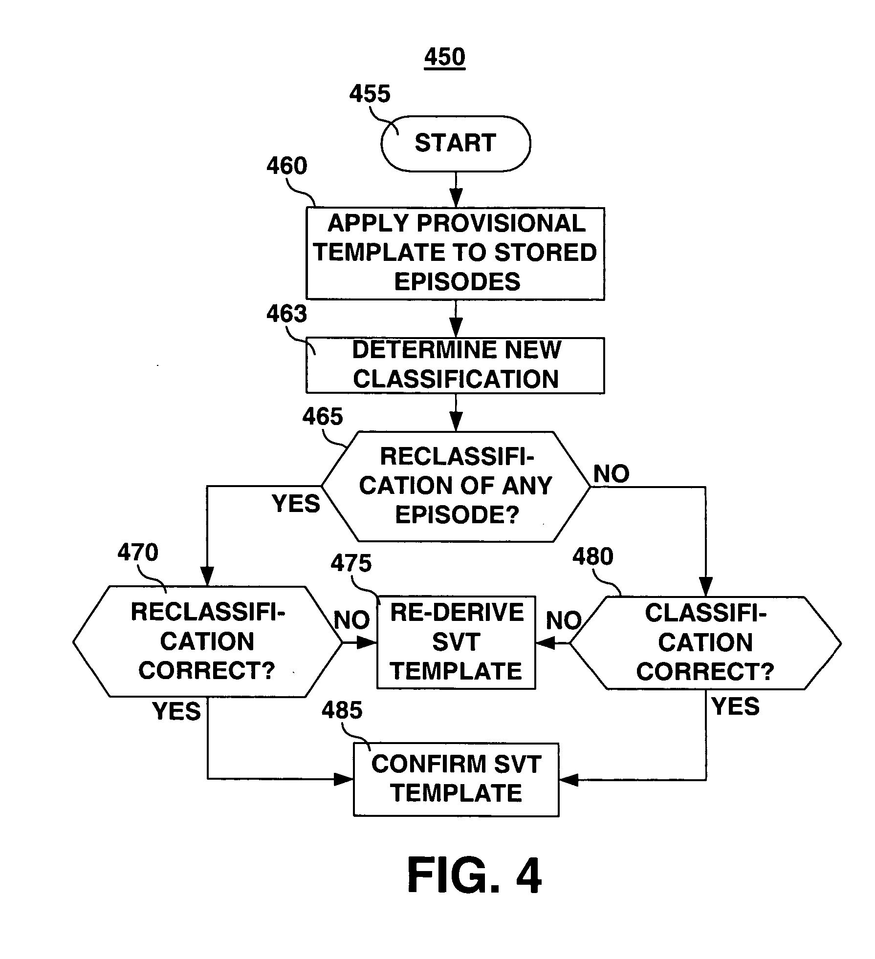 provisional patent template uspto - patent us20050137485 method and apparatus for generating