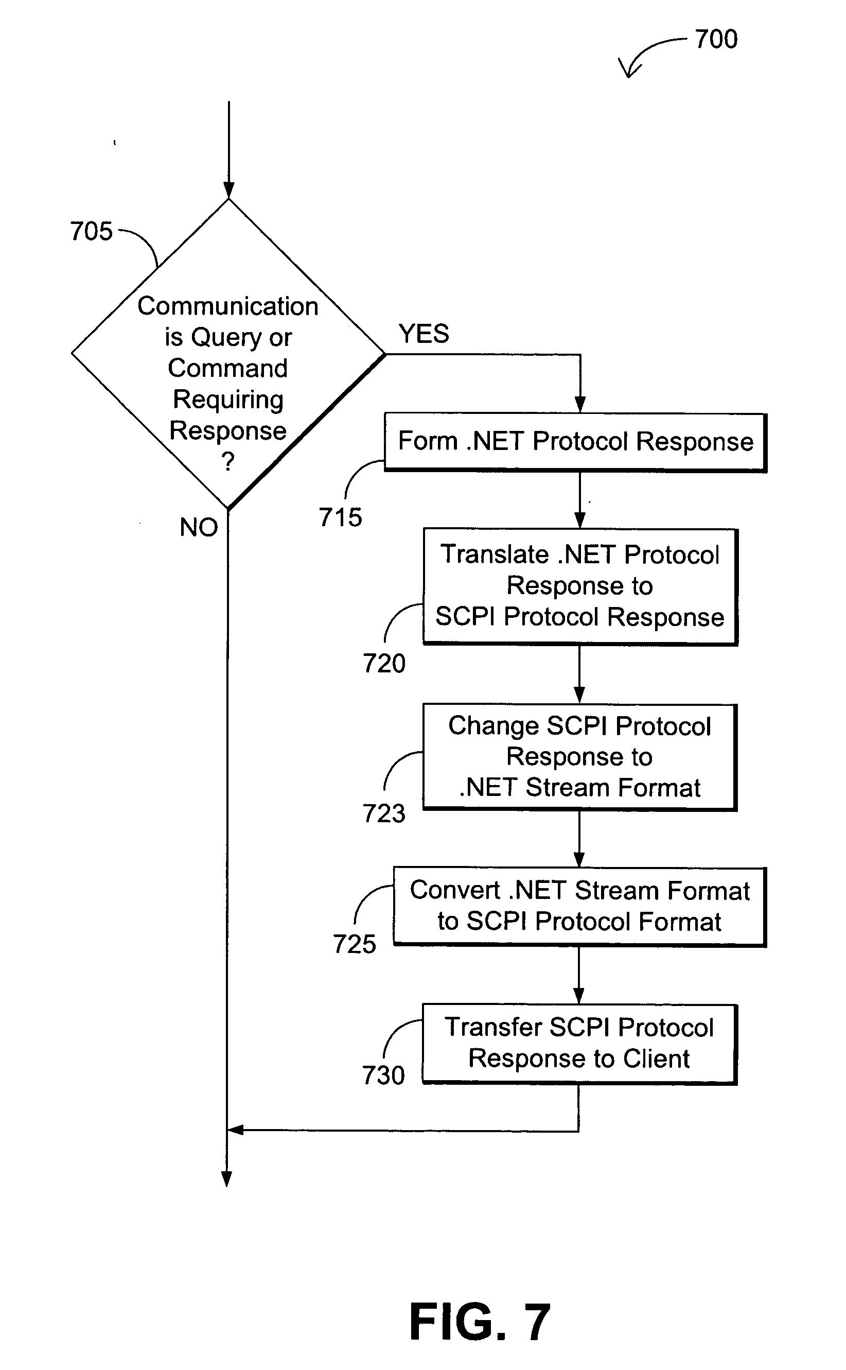 براءة الاختراع US20050232302 - Translation between SCPI protocol
