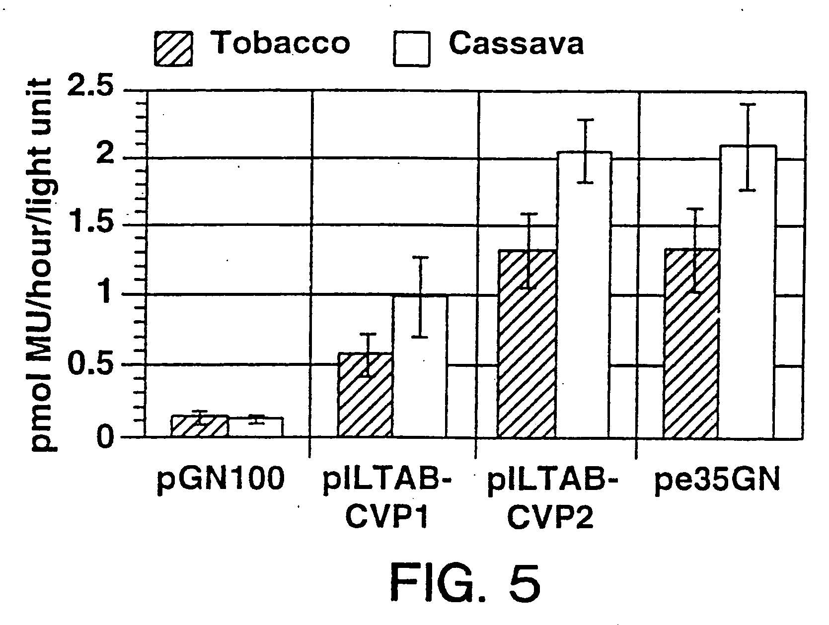 Patent Us20060041950 Cassava Vein Mosaic Virus Promoters Nucleic With Palisade Mesophyll Cell Diagram Likewise Plant Drawing