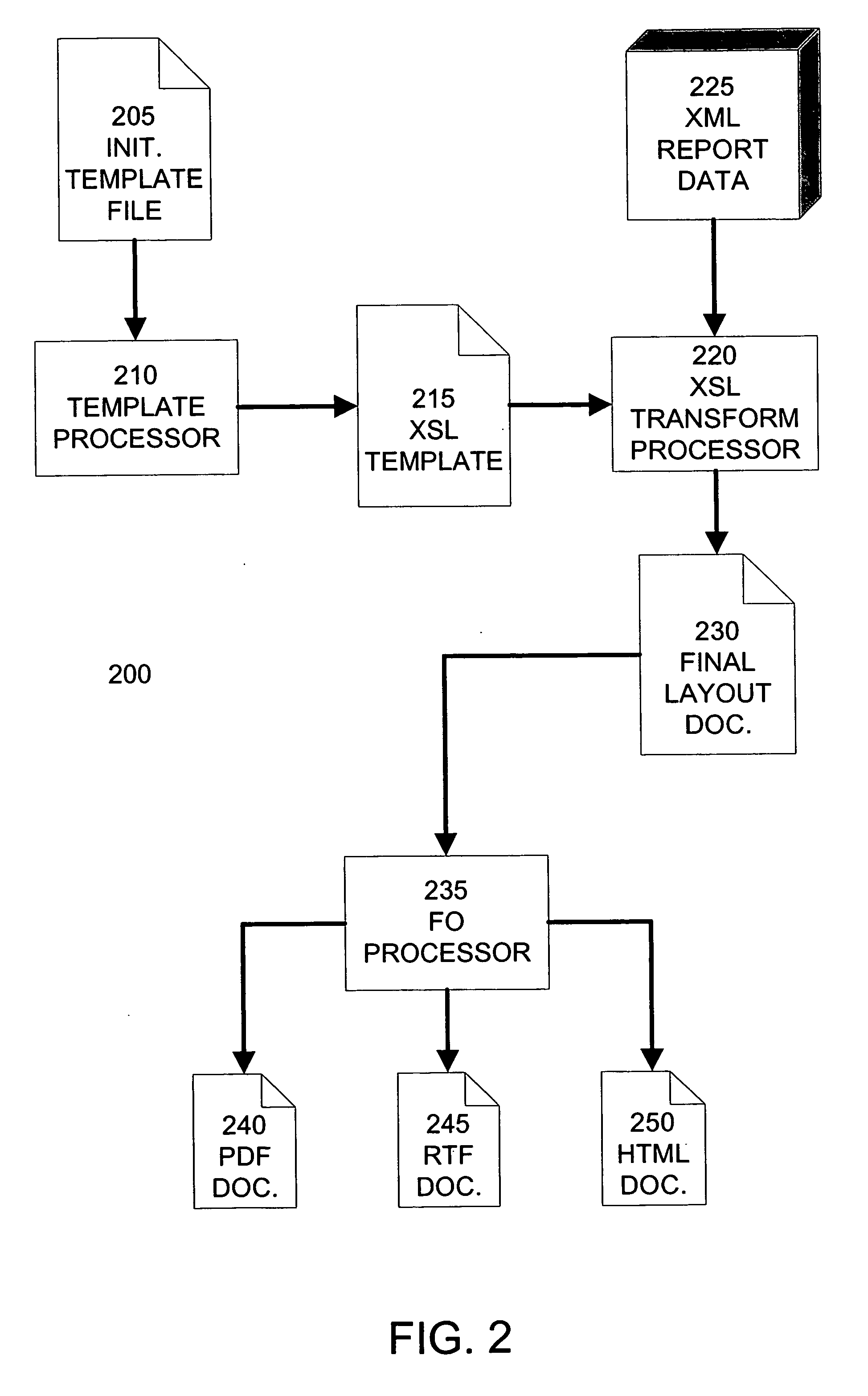 Patent US20060048096 - RTF template and XSL/FO conversion: a new way ...