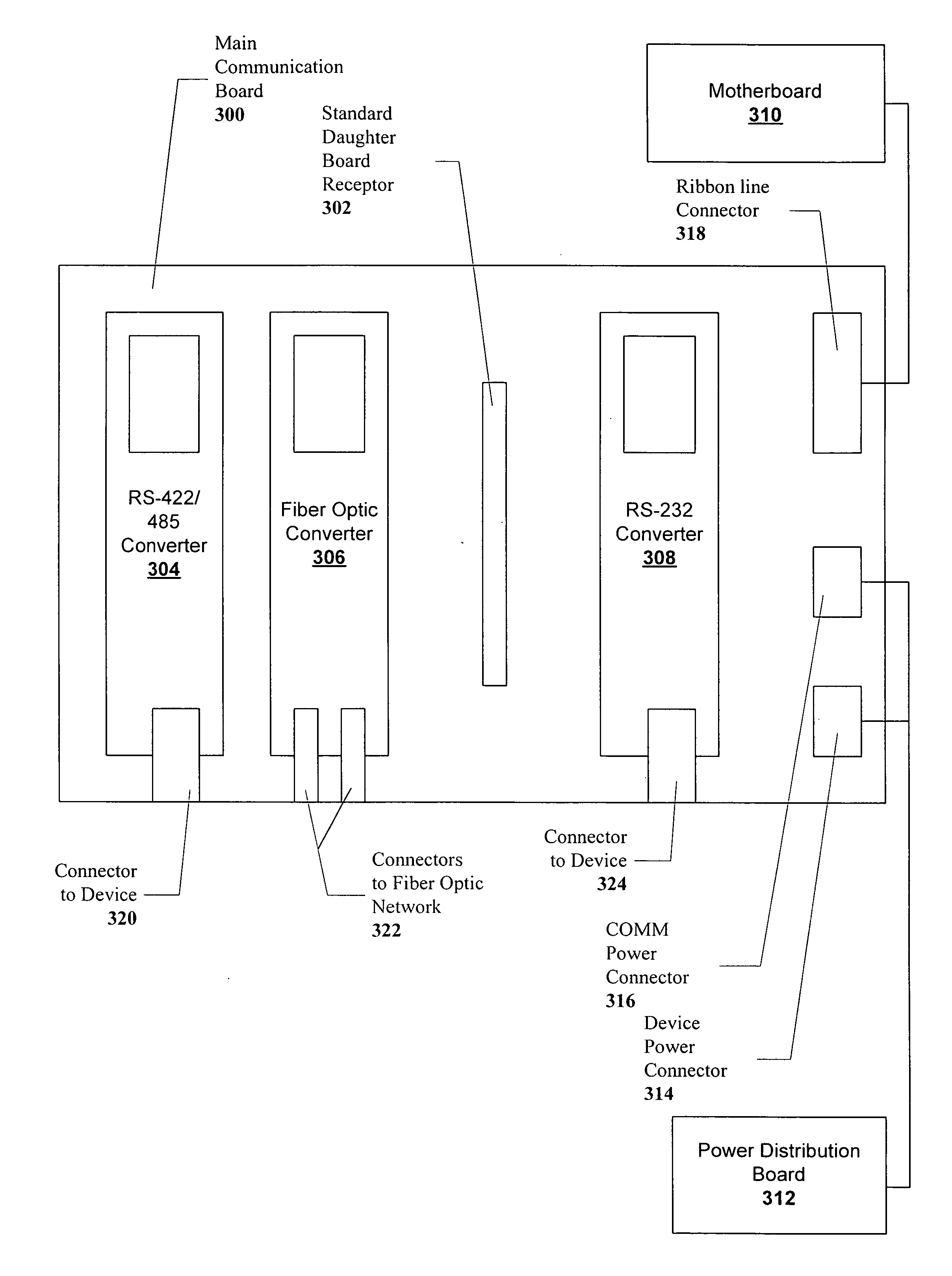 Patent US20060123174 - Configurable communication board for ... on