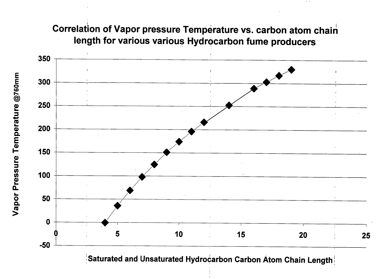 identification of petroleum hydrocarbon Hydrocarbon degrading strains,  isolation of hydrocarbon degrading bacteria 761 area,  identification of isolated potent hydrocarbon.