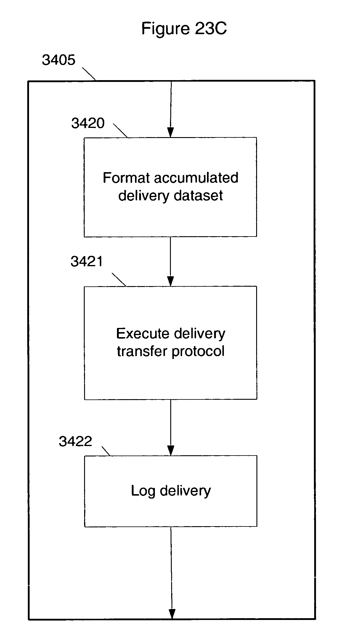 Patent US20060235714 - Enabling flexible scalable delivery