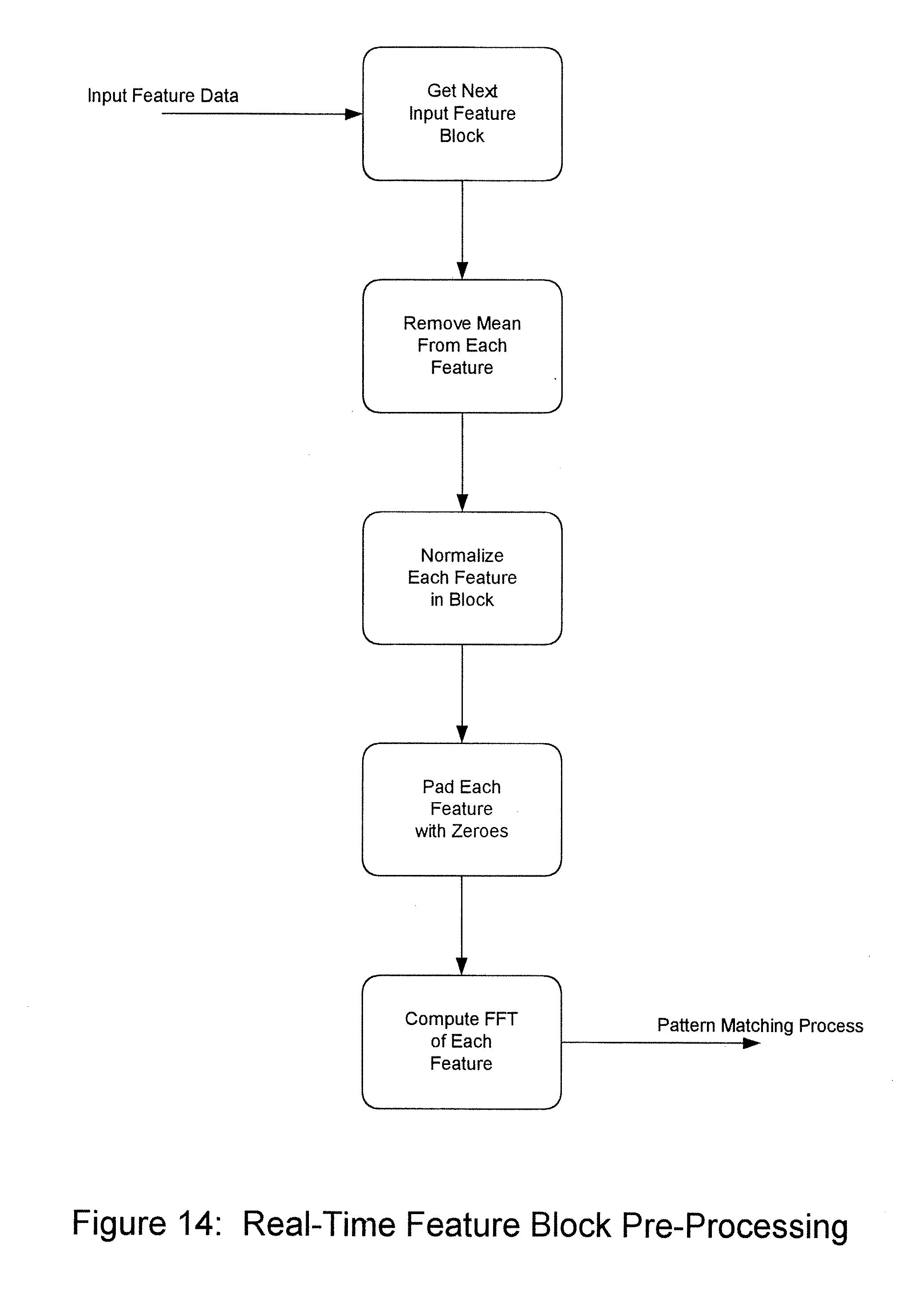 an analysis of the process of forming and recalling a memory Recall memory is linked with instincts and  activity have a later recall process than the  memory by repeating (or recalling.