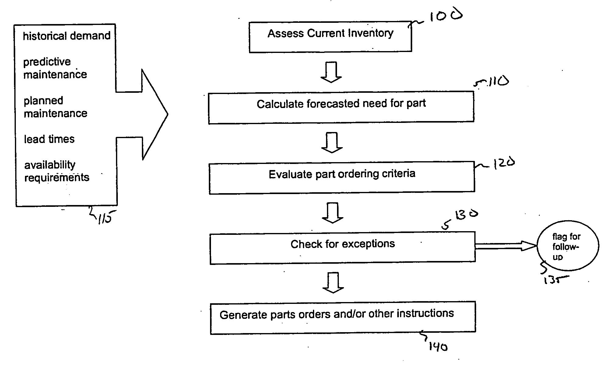 Patent US20070156543 - Spare parts inventory management - Google Patents