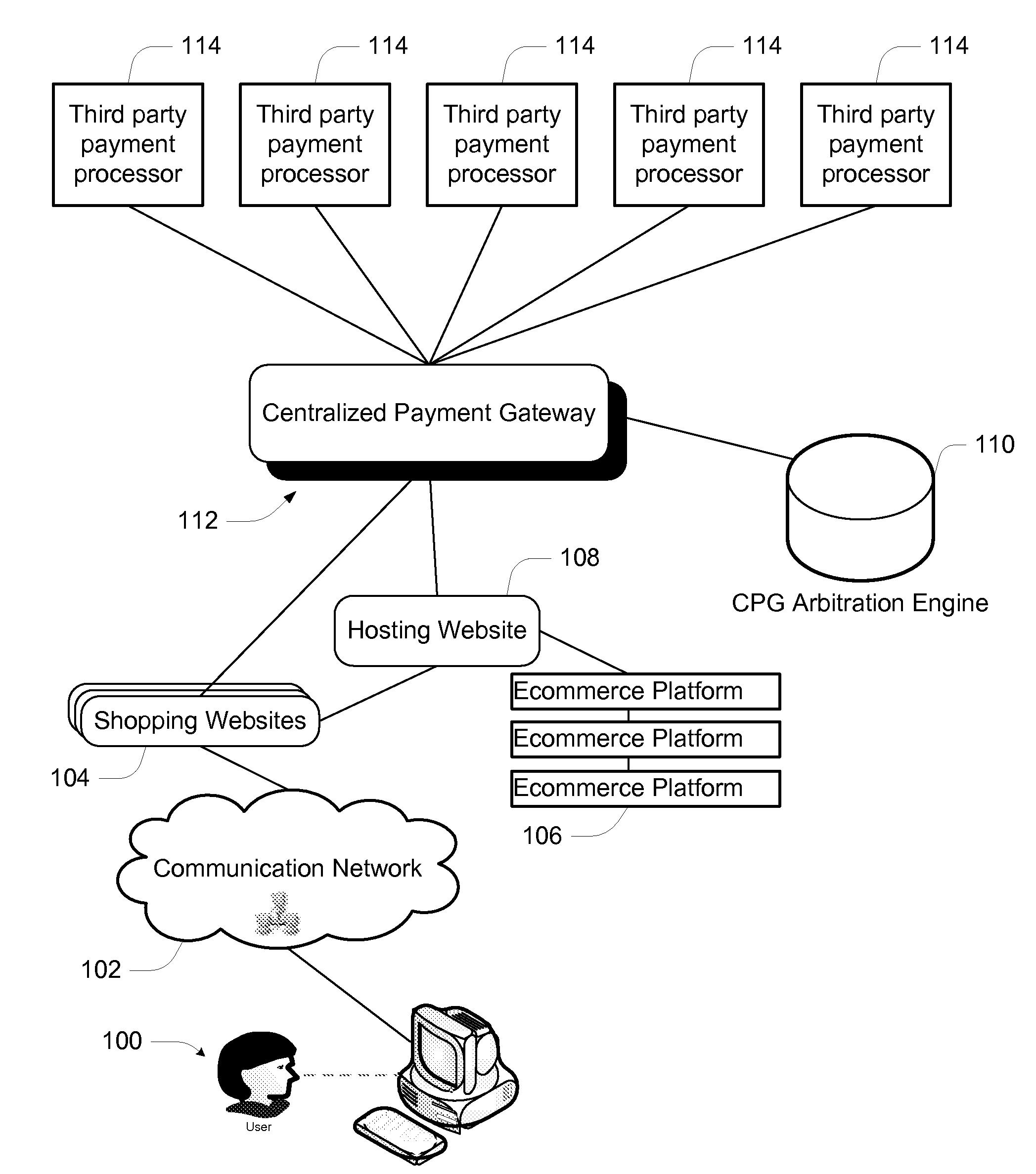 US20080103923A1 20080501 D00000 patent us20080103923 centralized payment gateway system and on any ecommer template with ms sql database