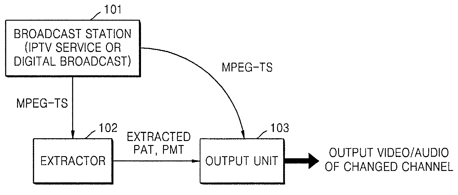 Patent US20080120671 - Method and system for speeding up channel