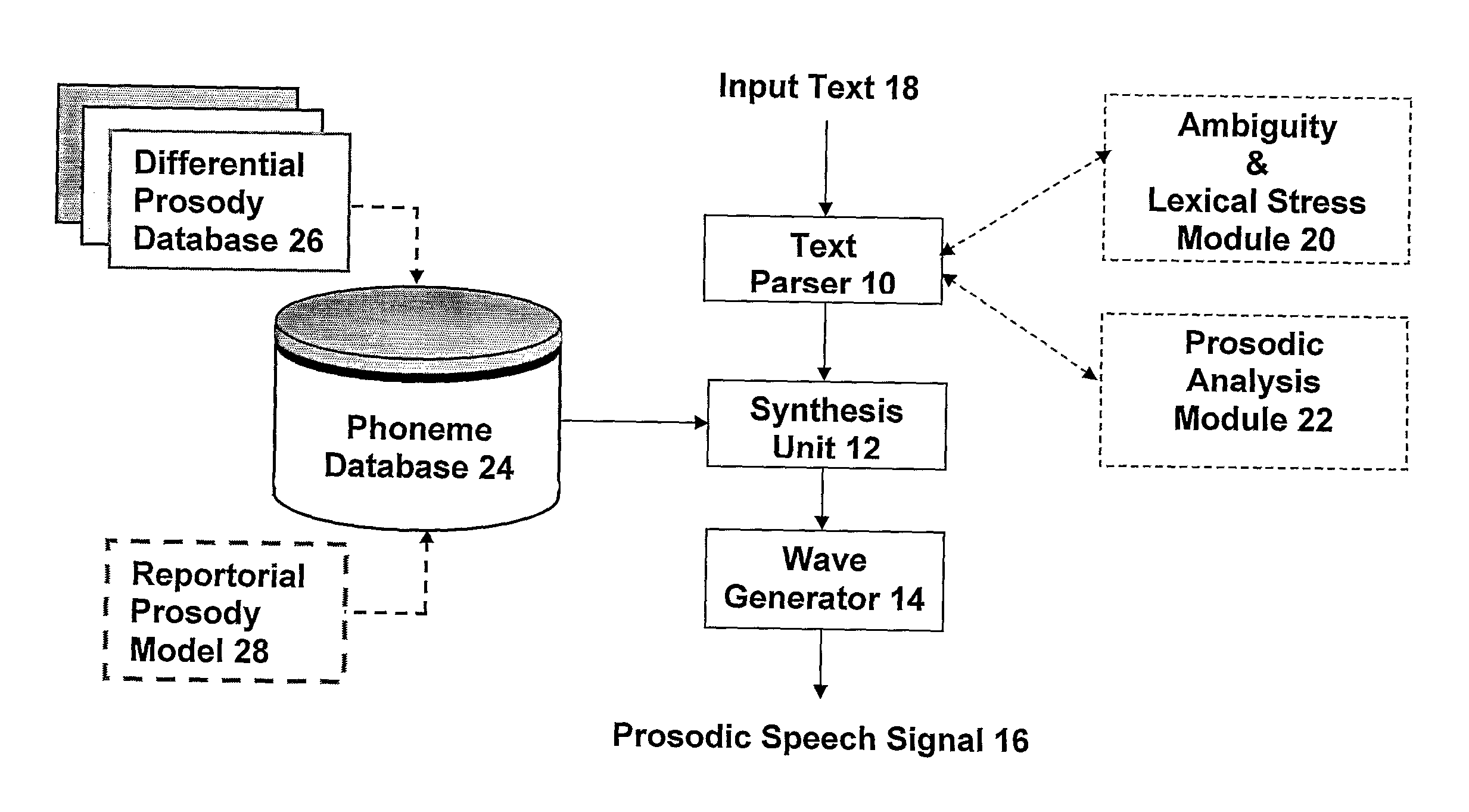 speech sythesis Speech synthesis is the artificial production of human speecha computer system used for this purpose is called a speech synthesizer, and can be implemented in software or hardware.