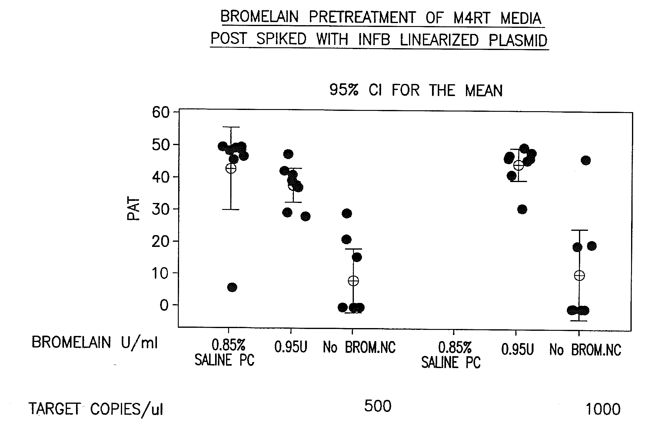 Patent US20090035748 - Bromelain as a clinical sample pre-treatment