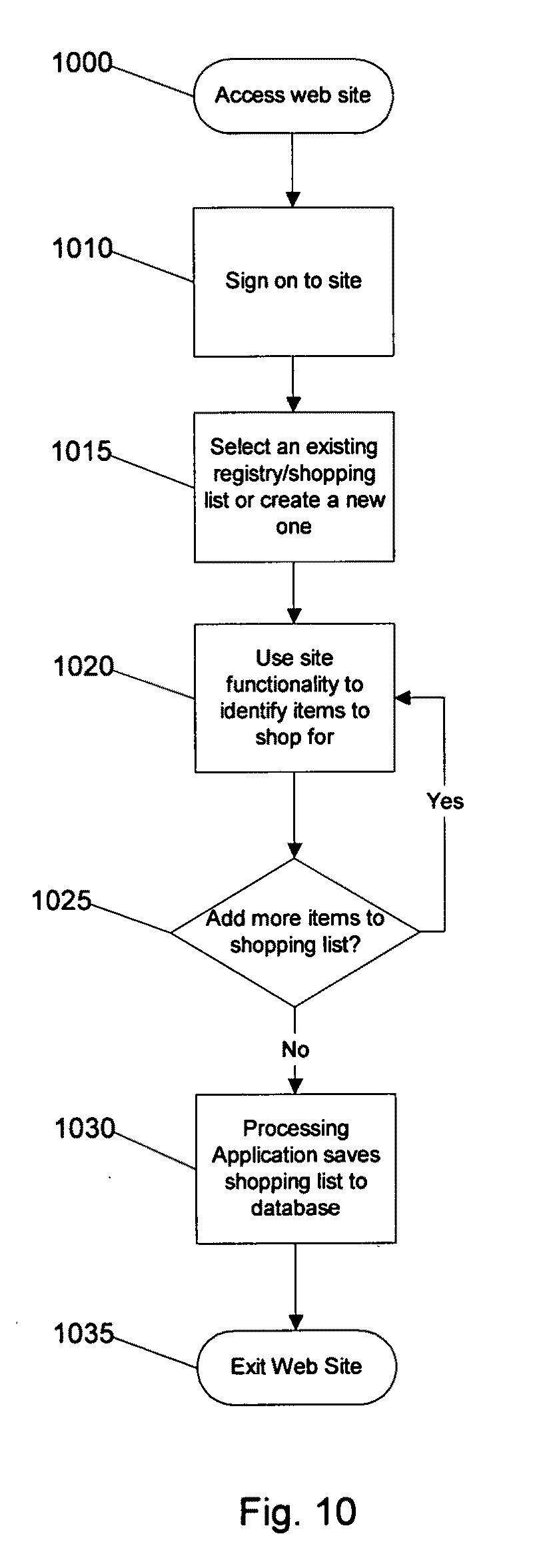 Couponbar process