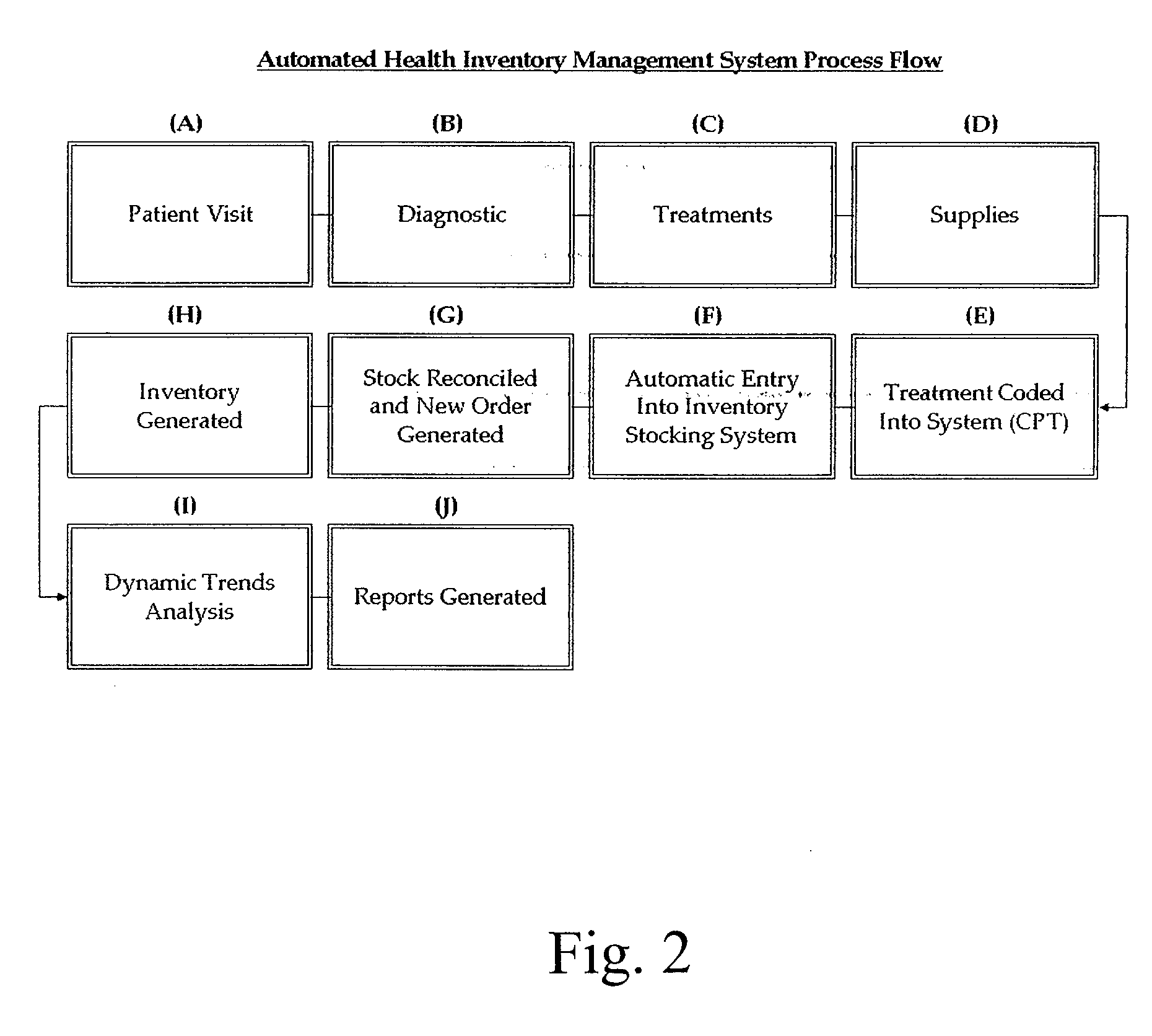 Patent Us20100042439 Autonomous Perpetual Inventory For Healthcare