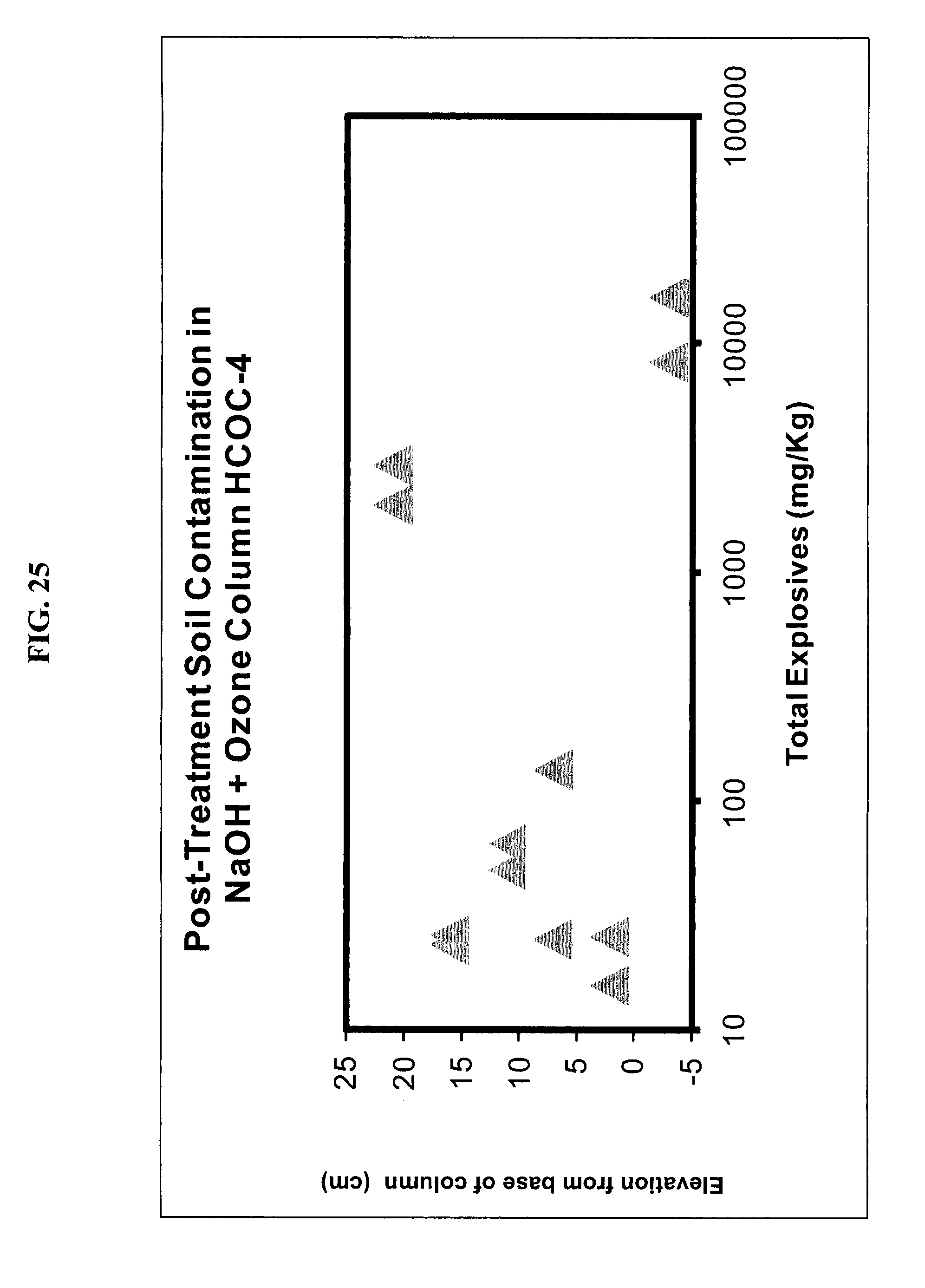 Patent us20100069702 method of chemical treatment of for What substances are in soil