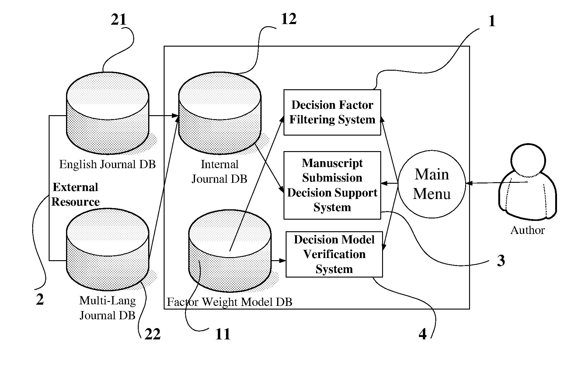 US20100106669A1 - Journal Manuscript Submission Decision