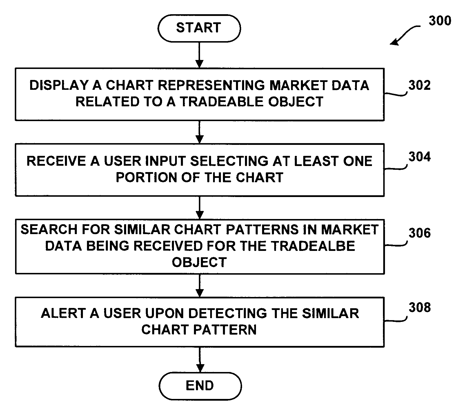 Methods of pattern recognition
