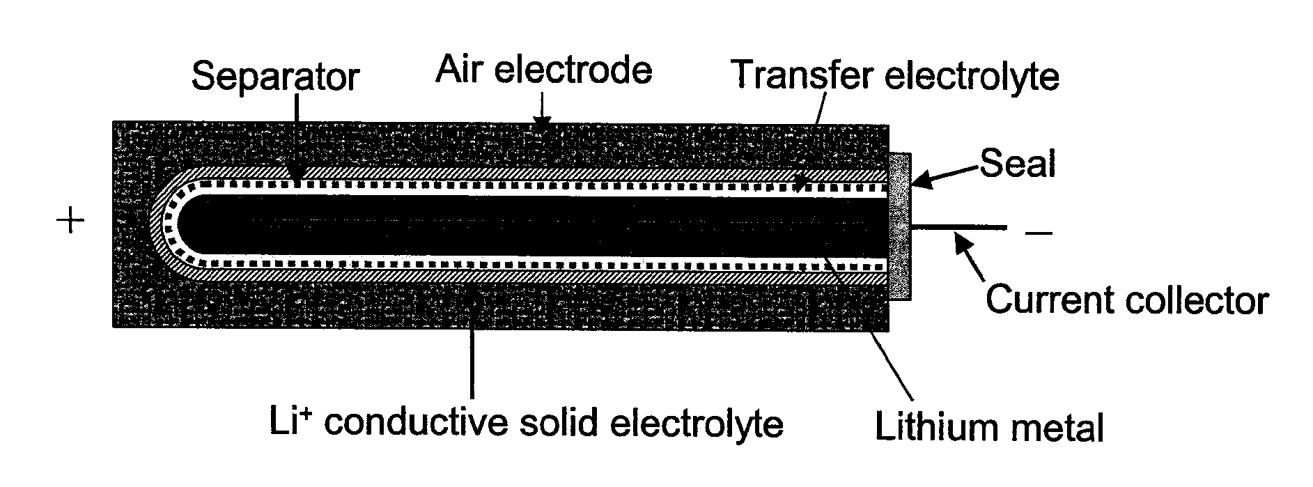 US20080182176 besides Schematics also US20080057387 also US20140272483 moreover US8632525. on drawing of battery with anode and cathode