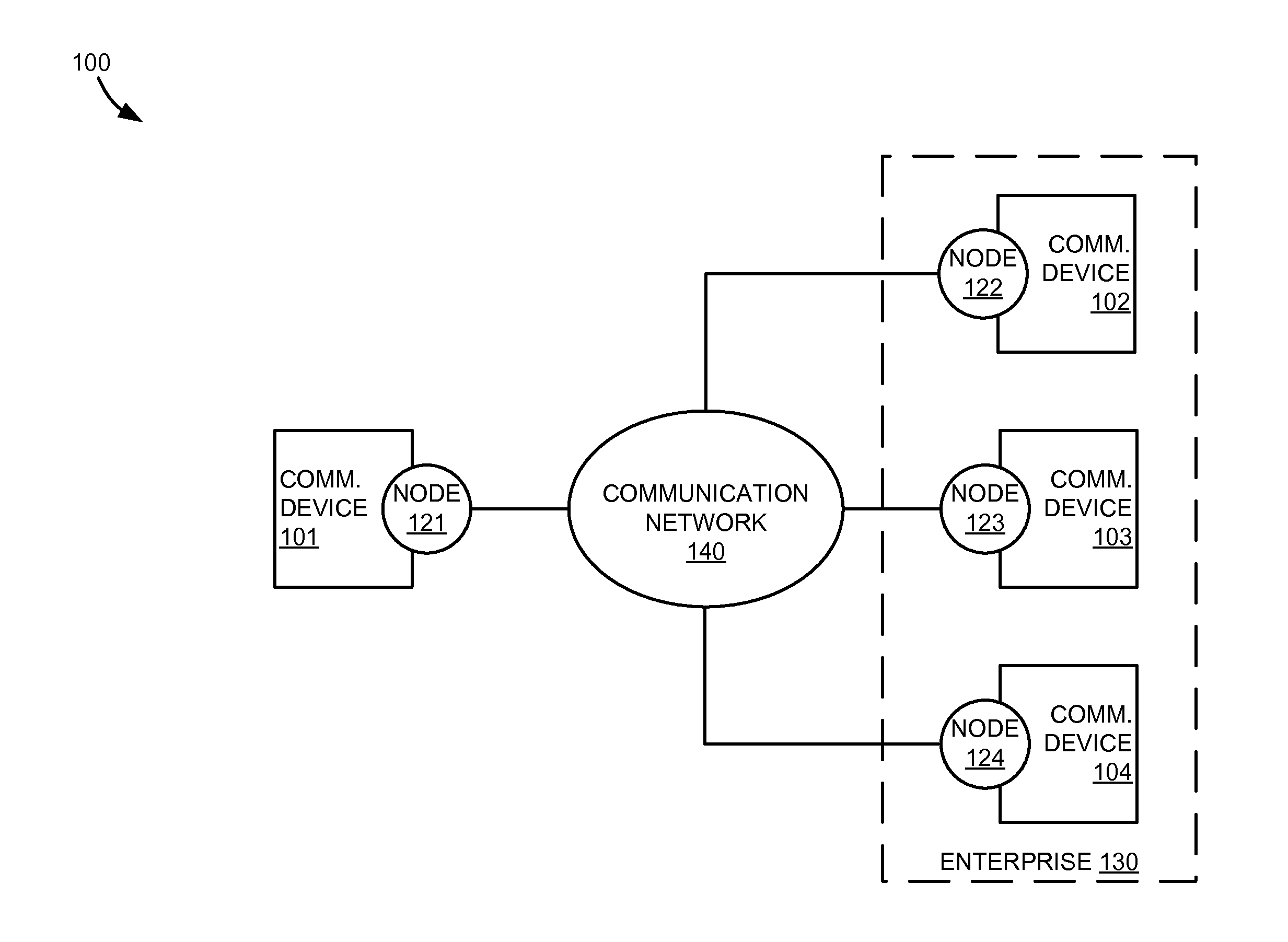 using hierarchal peer to peer network A hierarchical architecture can be used on an overlay network using the concept  of super-peer as shown in [1] this has advantages but also drawbacks in this.