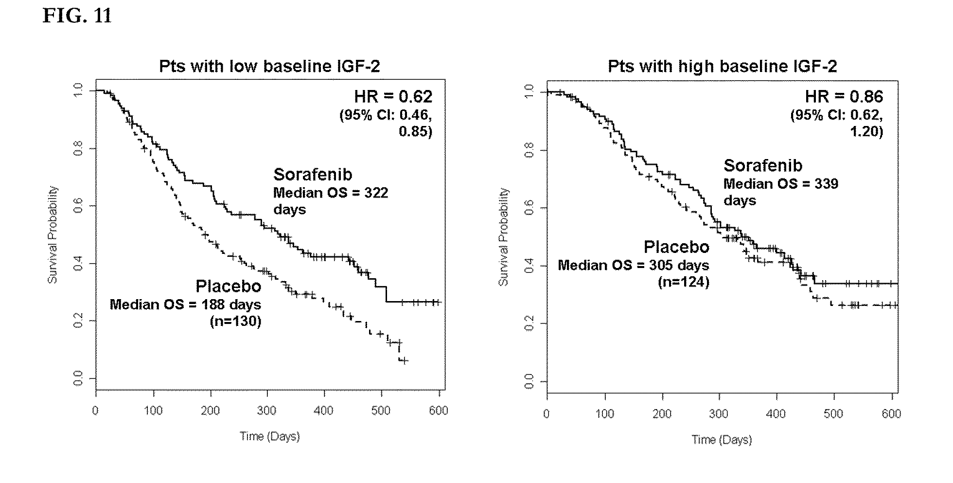 Insulin and predicting clinical outcome