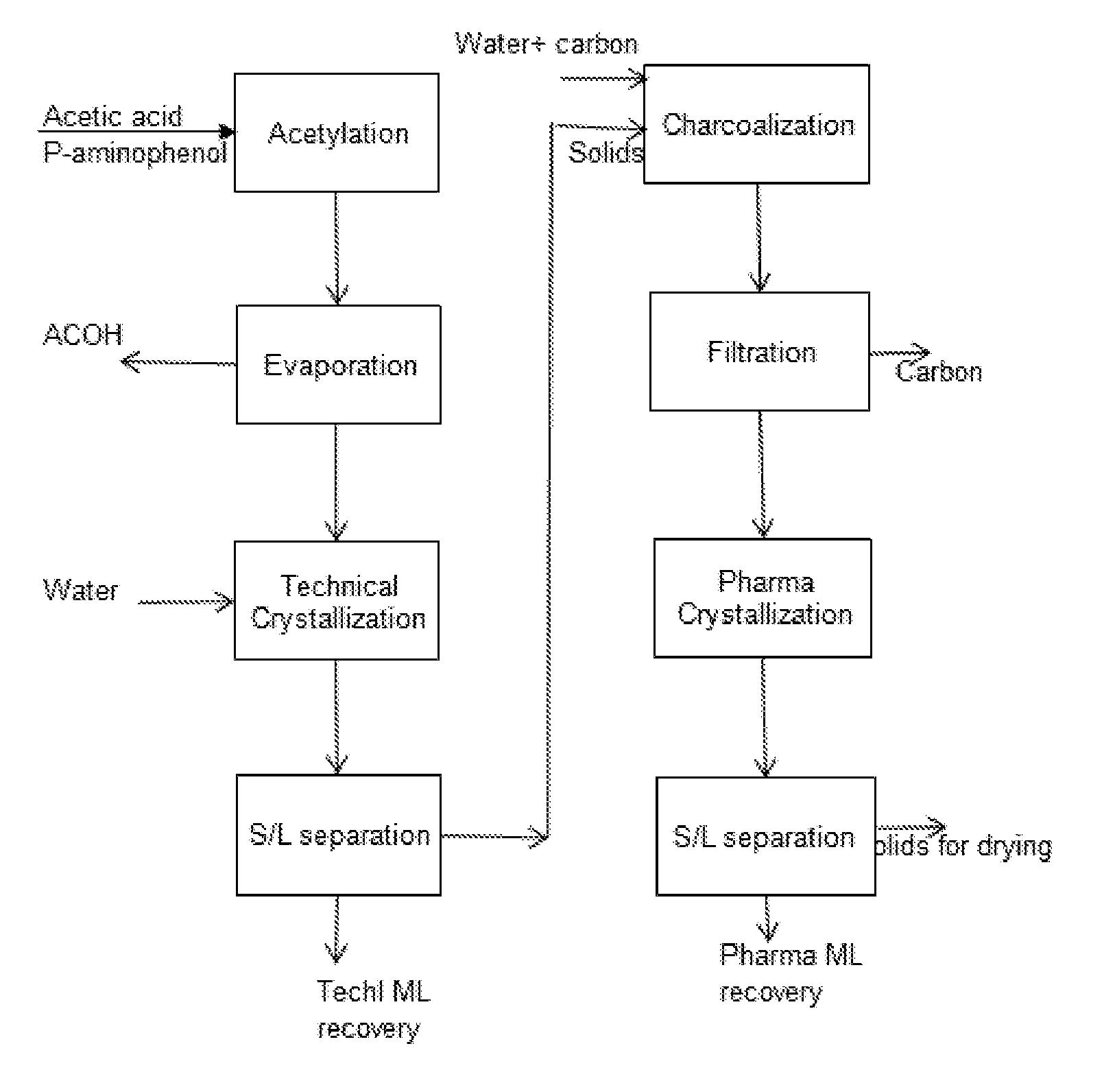 Synthesis of acetylsalicylic acid