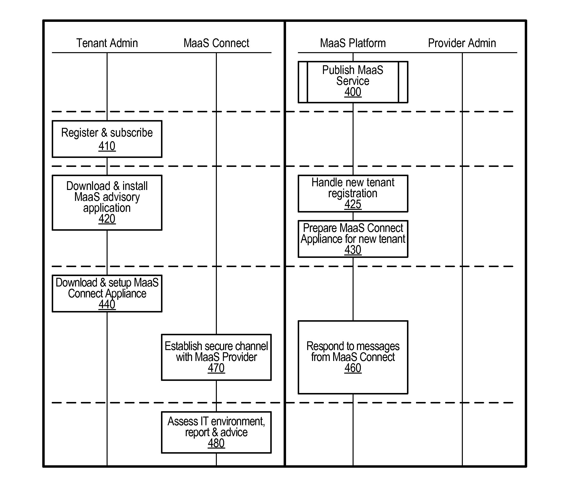 Patent US20120110156 - Configured Management-as-a-Service Connect