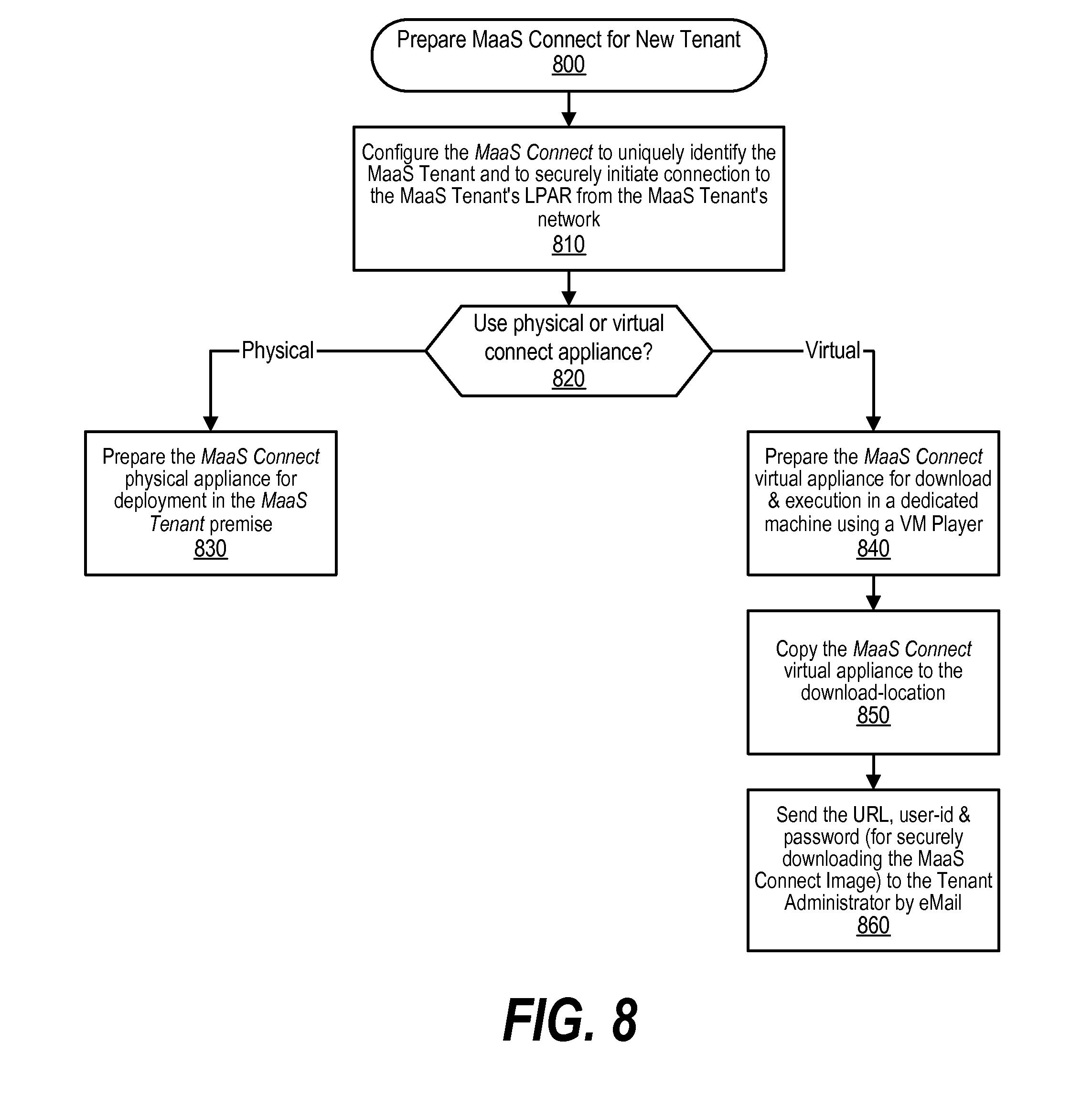 Patent US20120110156 - Configured Management-as-a-Service