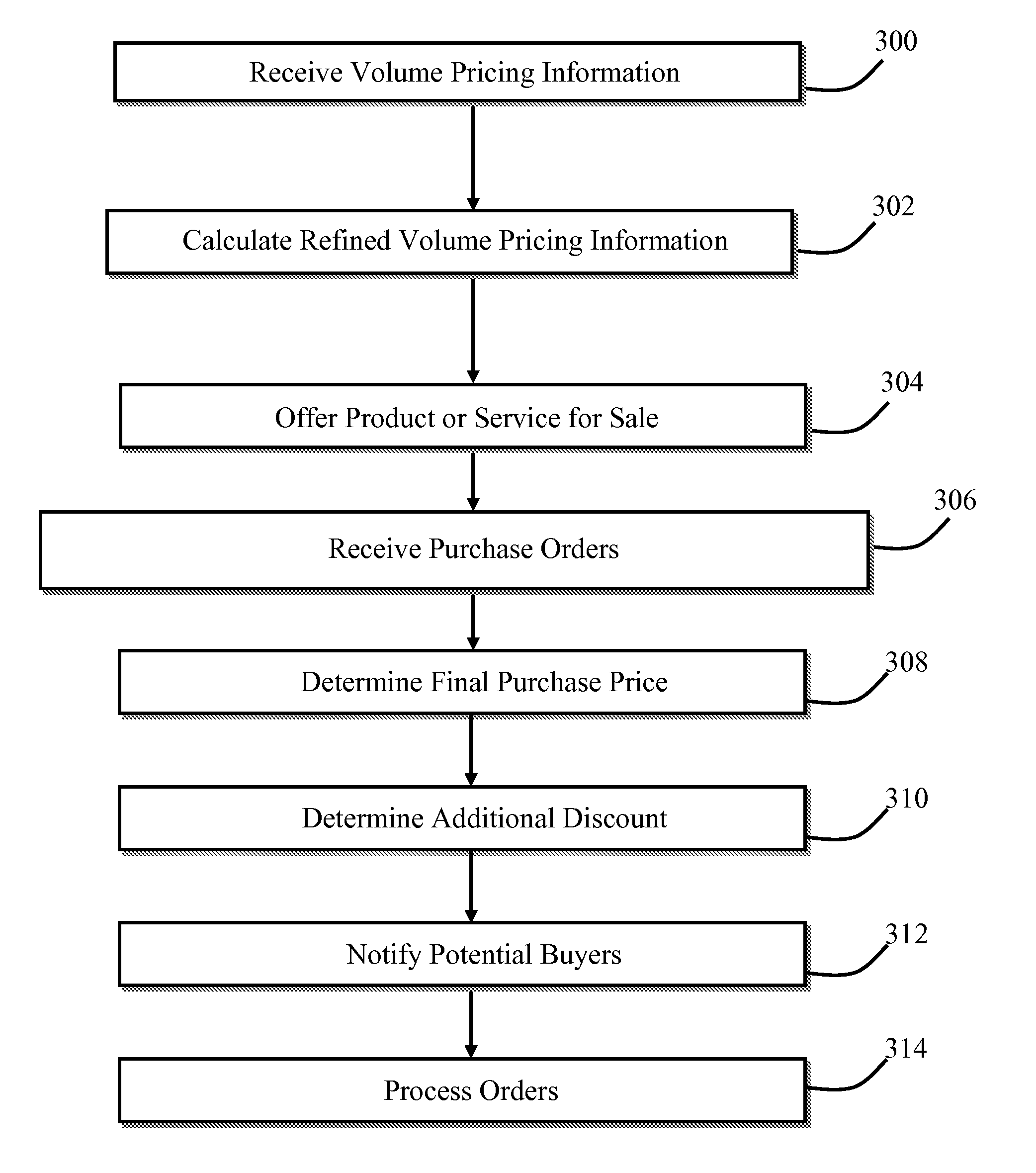 Volume Pricing: Method And Apparatus For Providing