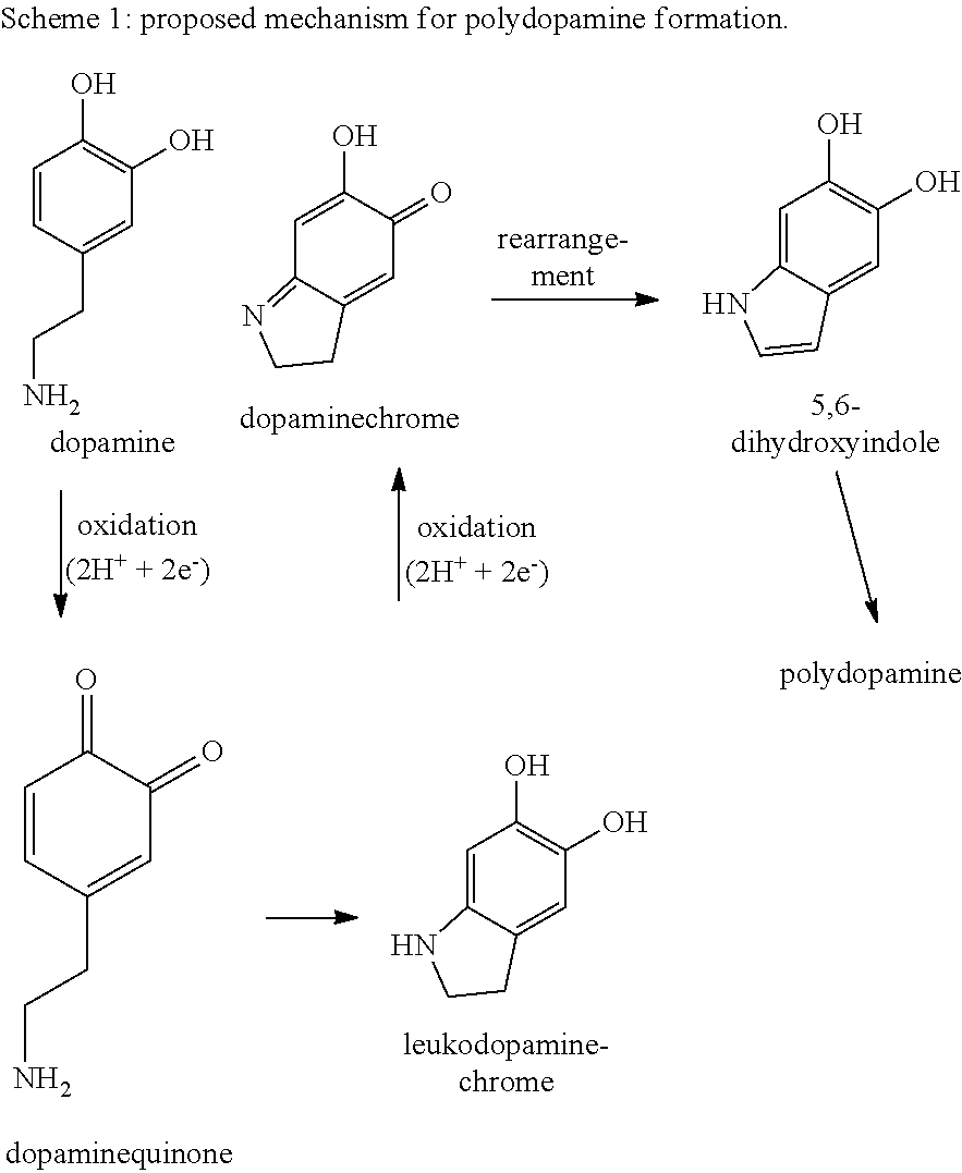 properties of dopamine in chemistry The acid–base properties of dopamine were studied in different experimental  conditions by potentiometry, uv-spectrophotometry, and.