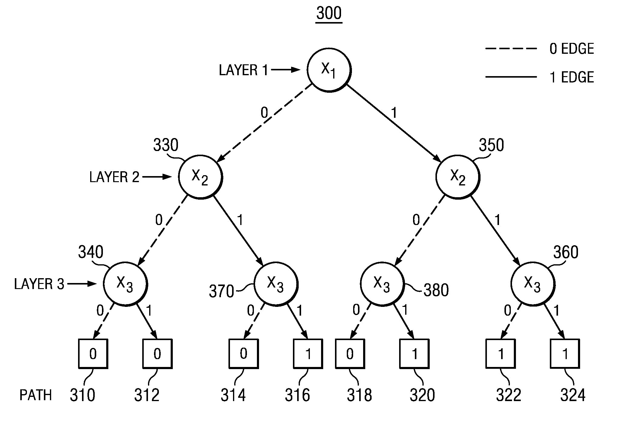 patente us20130080379 annotating medical binary decision  : binary decision diagram - findchart.co